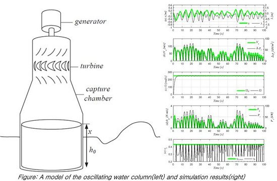 Control Strategy of an Impulse Turbine for an Oscillating Water Column-Wave Energy Converter in Time-Domain Using Lyapunov Stability Method