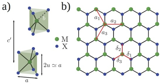 Electronic Band Structure of Transition Metal Dichalcogenides from Ab Initio and Slater–Koster Tight-Binding Model