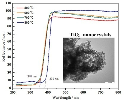 A Modified Thermal Treatment Method for the Up-Scalable Synthesis of Size-Controlled Nanocrystalline Titania