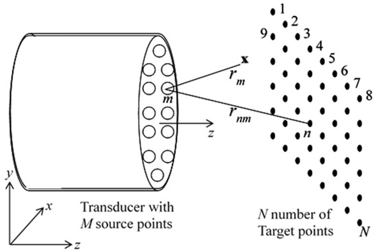 Family of Quantum Sources for Improving Near Field Accuracy in Transducer Modeling by the Distributed Point Source Method