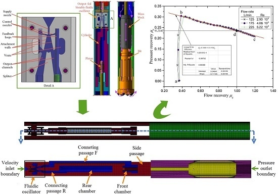 Performance Study of a Fluidic Hammer Controlled by an Output-Fed Bistable Fluidic Oscillator