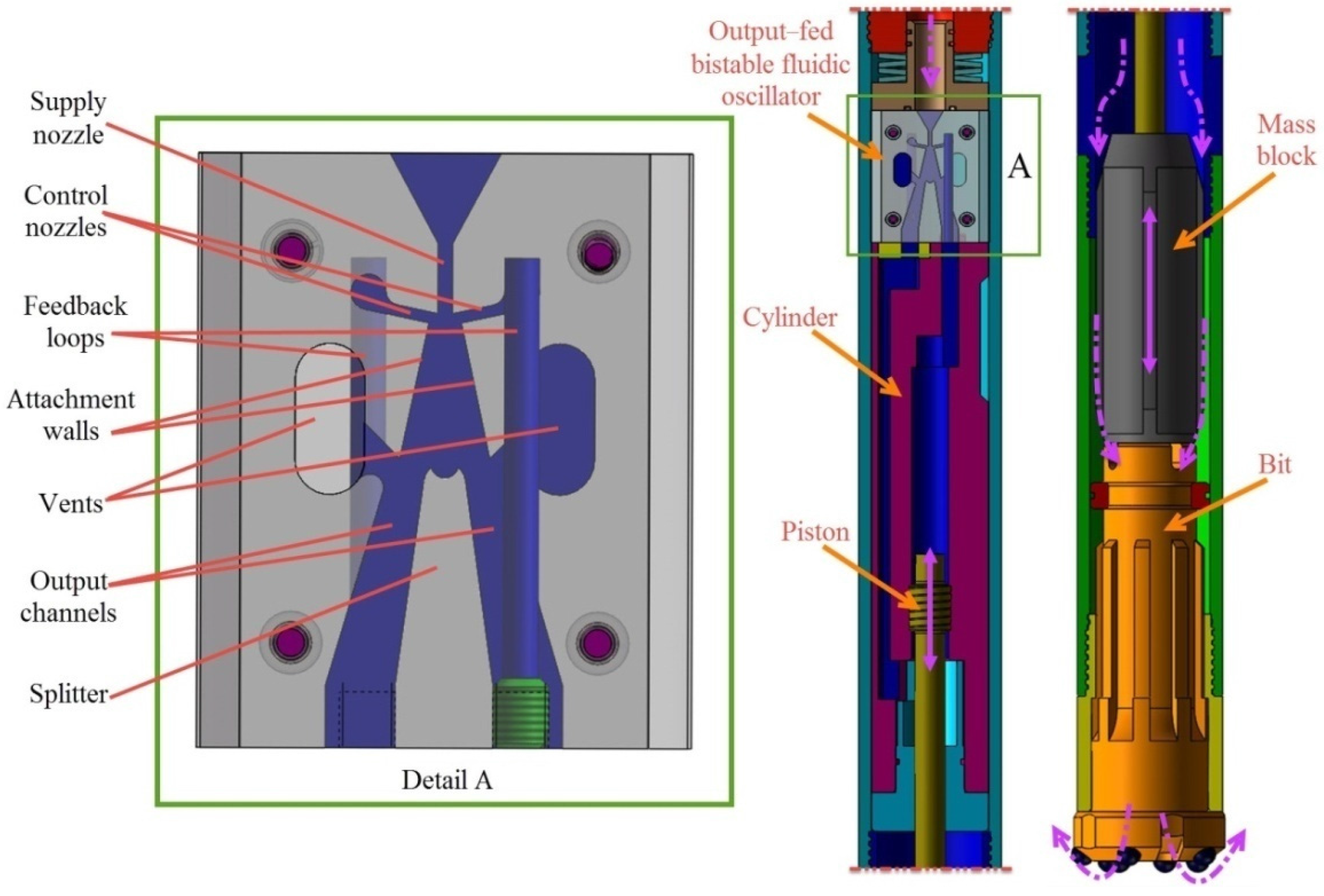 Applied Sciences Free Full Text Performance Study Of A Fluidic Oscillatory Circuit For An Ultrasonic Cleaning Device With Feedback Applsci 06 00305 G002