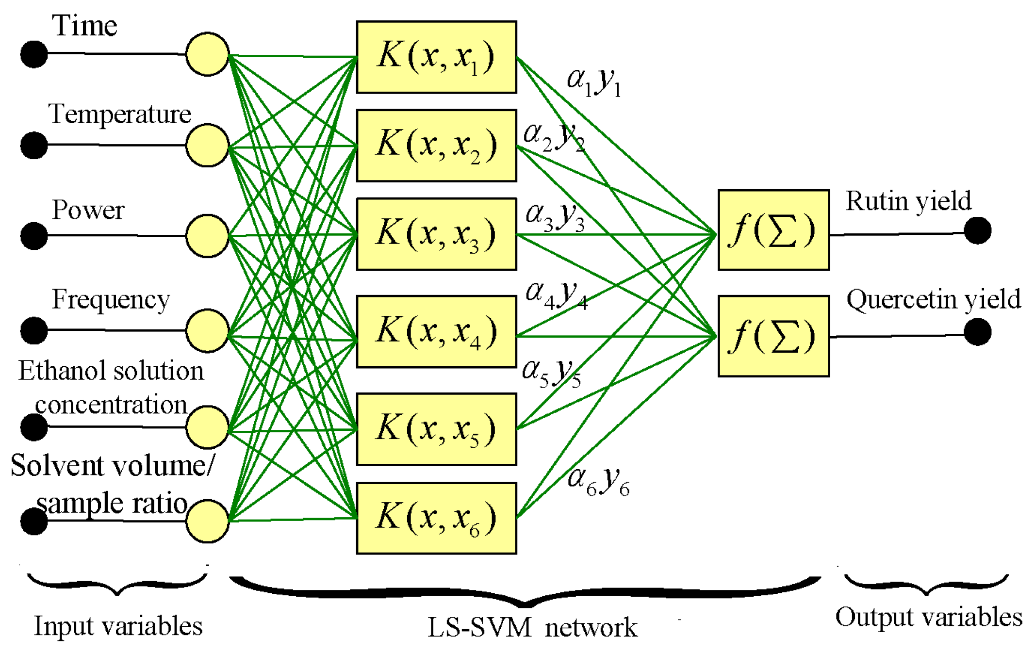 support vector machine based model About support vector machines support vector machines (svm) is a powerful, state-of-the-art algorithm with strong theoretical foundations based on the vapnik-chervonenkis theory.
