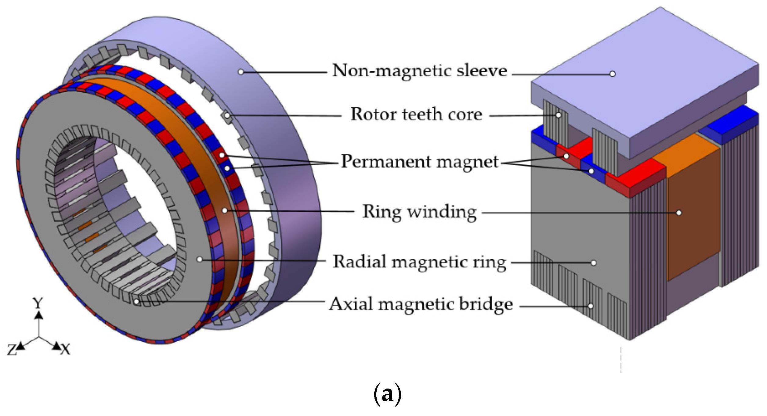 Stator Core Ring Flux Test
