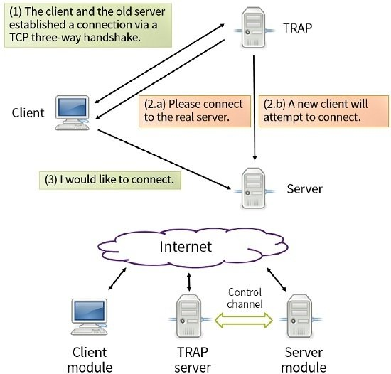 applied sciences | free full-text | trap: a three-way handshake server for  tcp connection establishment | html