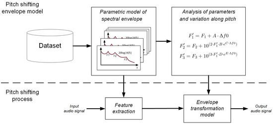Applied Sciences | Free Full-Text | Spectral Envelope