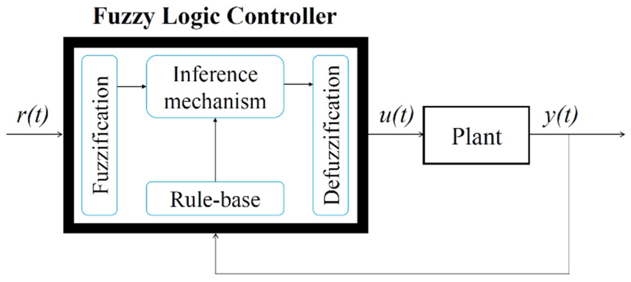 applied sciences free full text design and simulation of the rh mdpi com fuzzy logic controller block diagram pdf fuzzy logic system block diagram