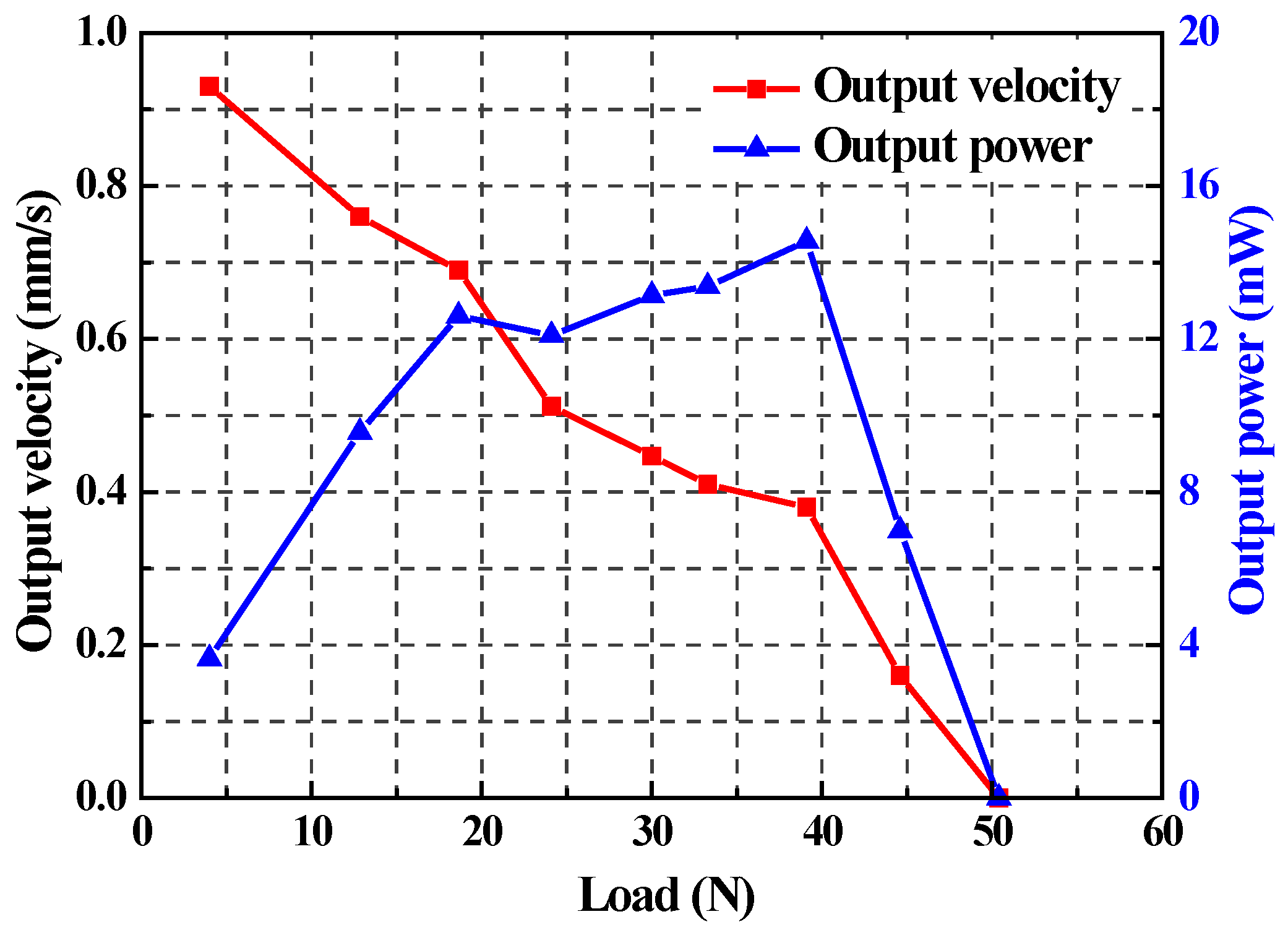 Applied Sciences Free Full Text A High Thrust Screw Type Consumption And Improve Performance Of Piezoelectric Ultrasonic Motors Applsci 06 00442 G011