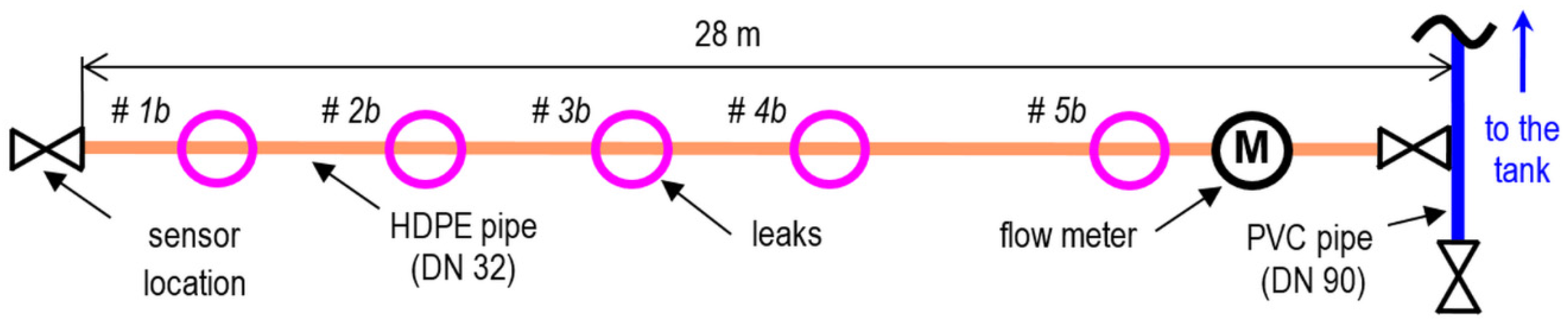 Applied Sciences | Free Full-Text | Leak Detection in Water-Filled