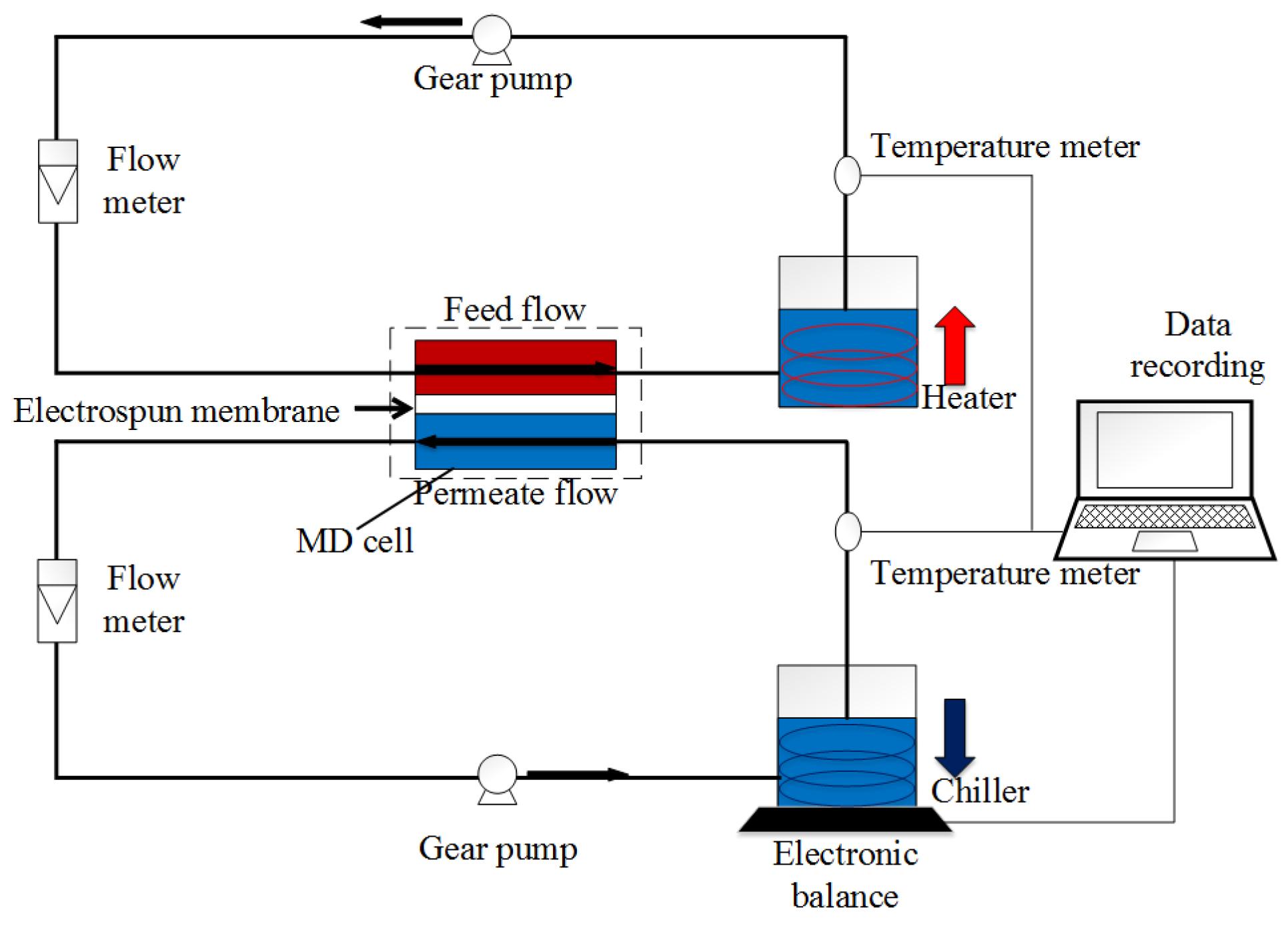 Membrane Distillation - 1st Edition