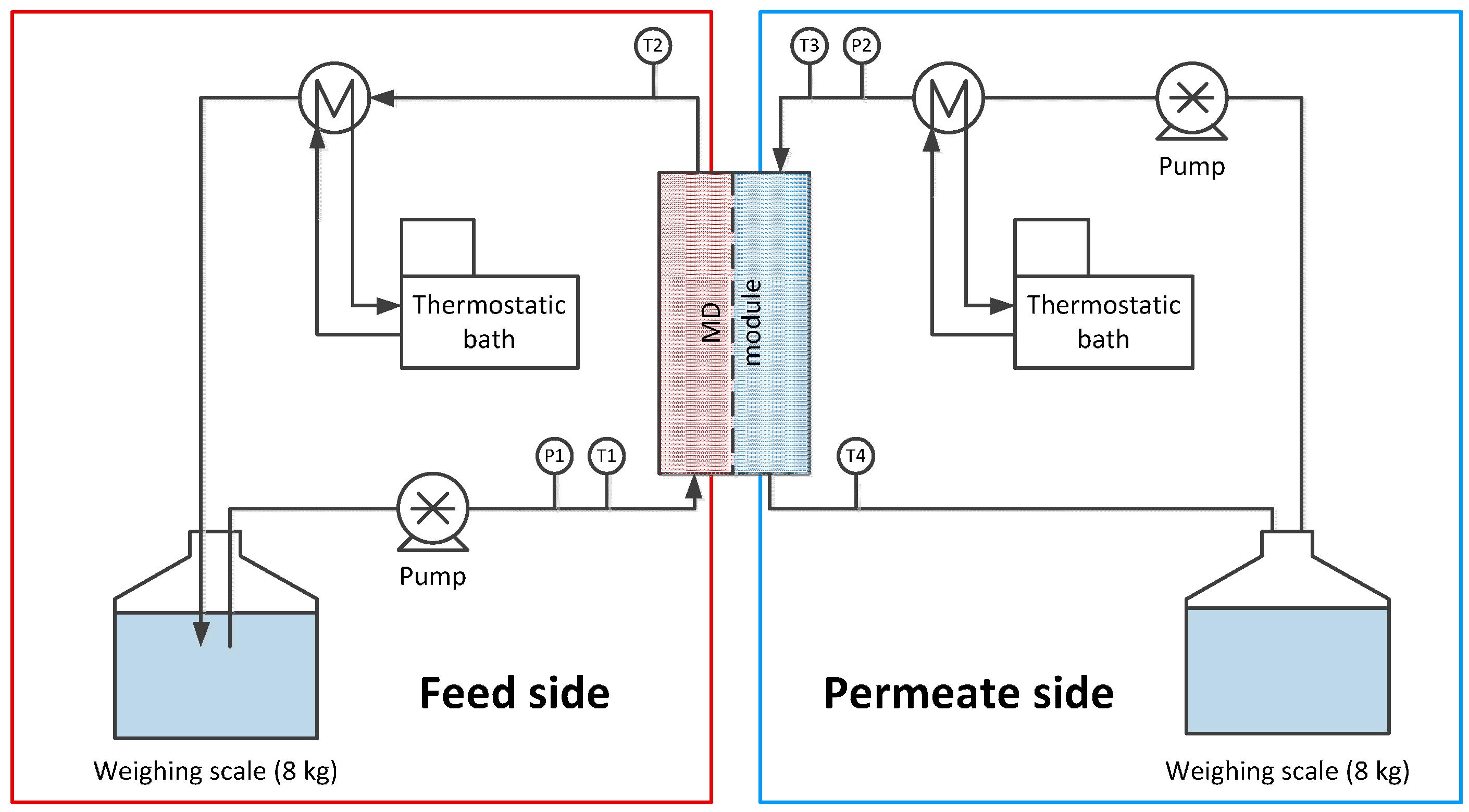 Membrane Distillation Principles and Applications - PDF Free Download
