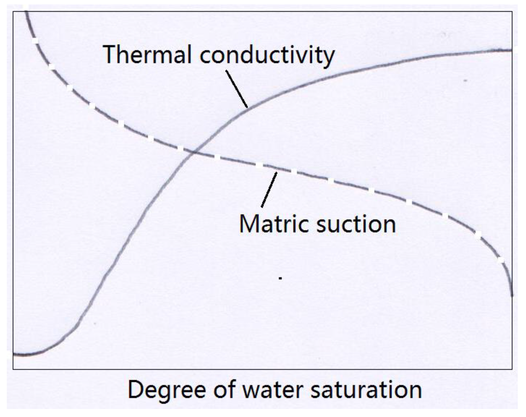 Conductivity Of Water : Sandy loam soil for sale wowkeyword