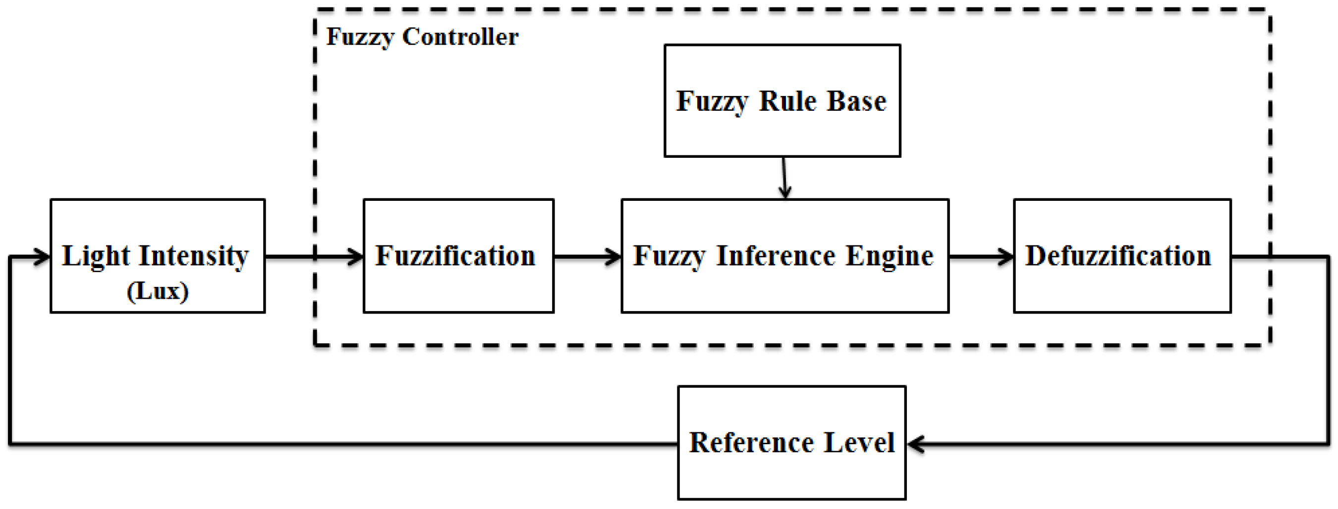 fuzzy control systems Preface, contents the structure of fuzzy systems and how they work 1 fuzzy control function blocks product overview 2 the fuzzy control function blocks 3 fuzzy control.