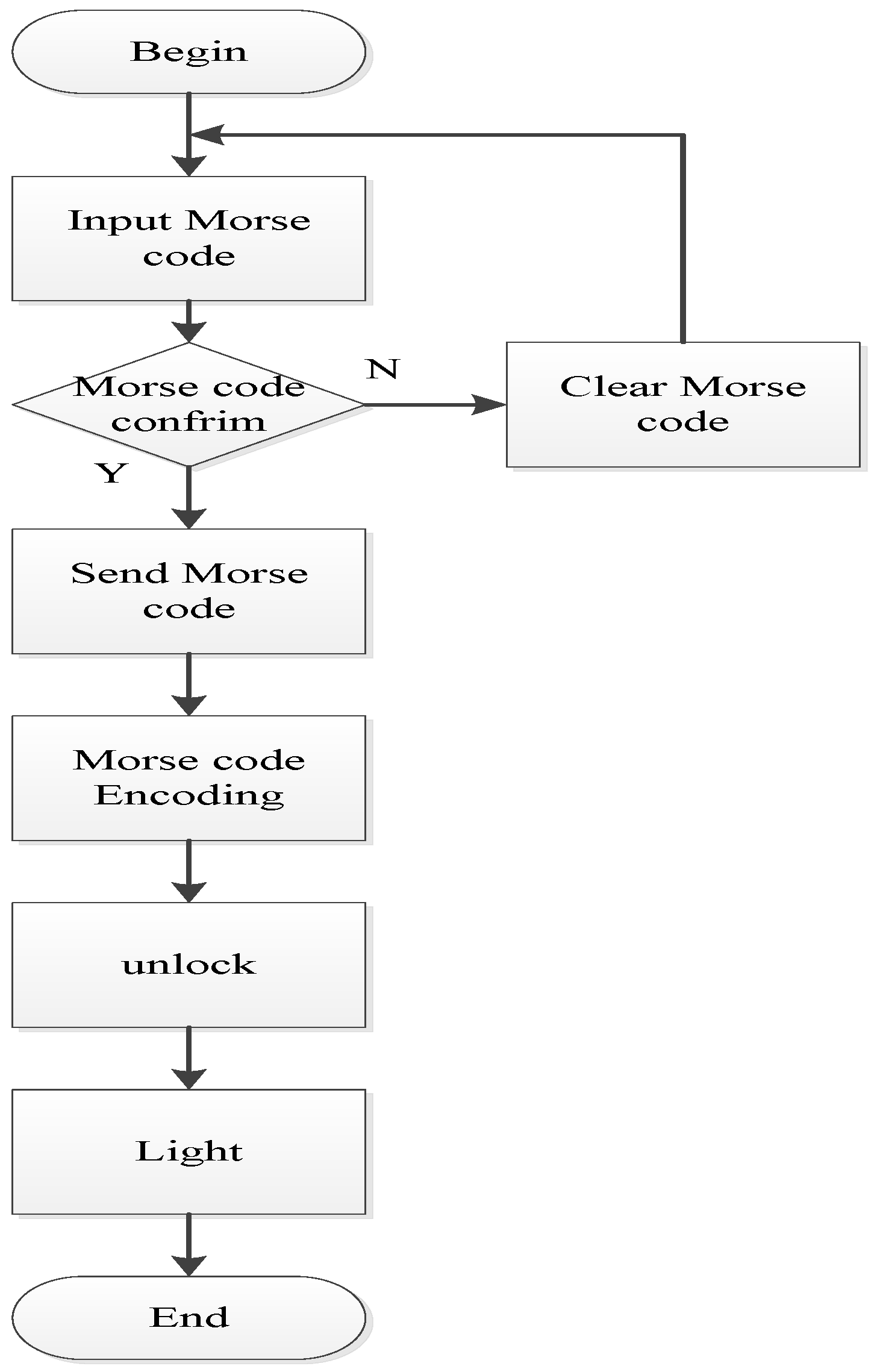 Applied Sciences Free Full Text A Novel Optical Morse Code Based Electronic Lock Using The Ambient Light Sensor And Fuzzy Controller Html