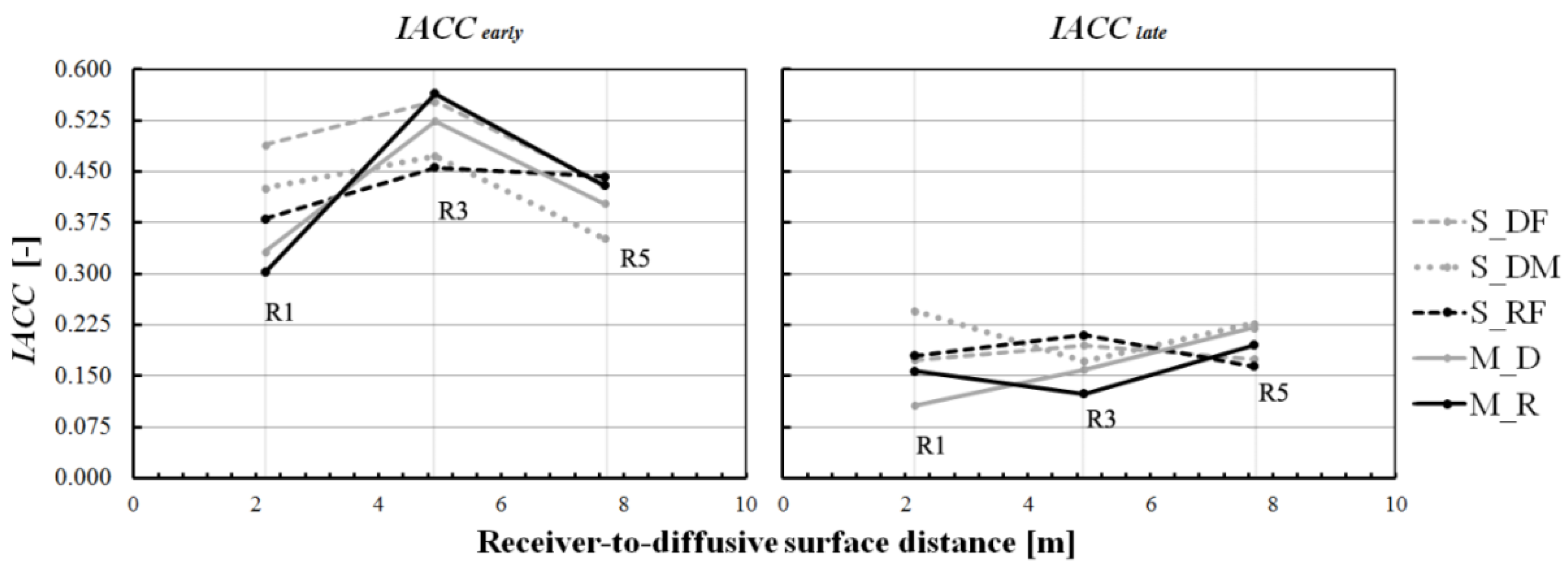 Applied Sciences | Free Full-Text | Effects of the Distance from a