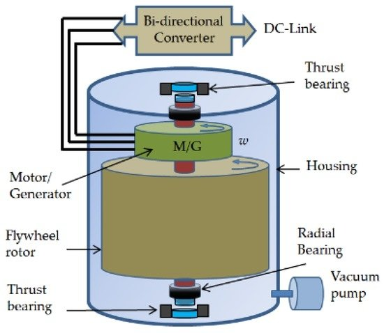 applications of electromagnetic braking system journals