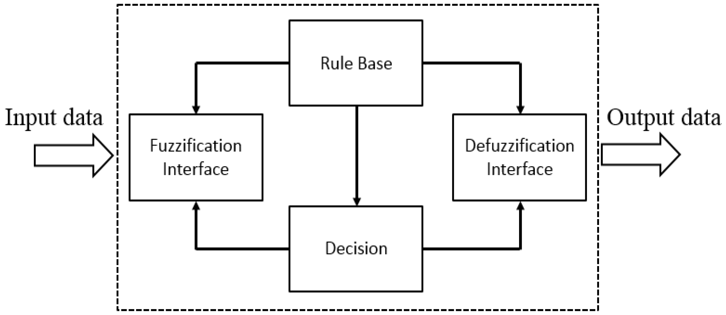 Applied Sciences Free Full Text An Improvement Of A Fuzzy Logic The User Bases His Control Model On Plant Diagrams No