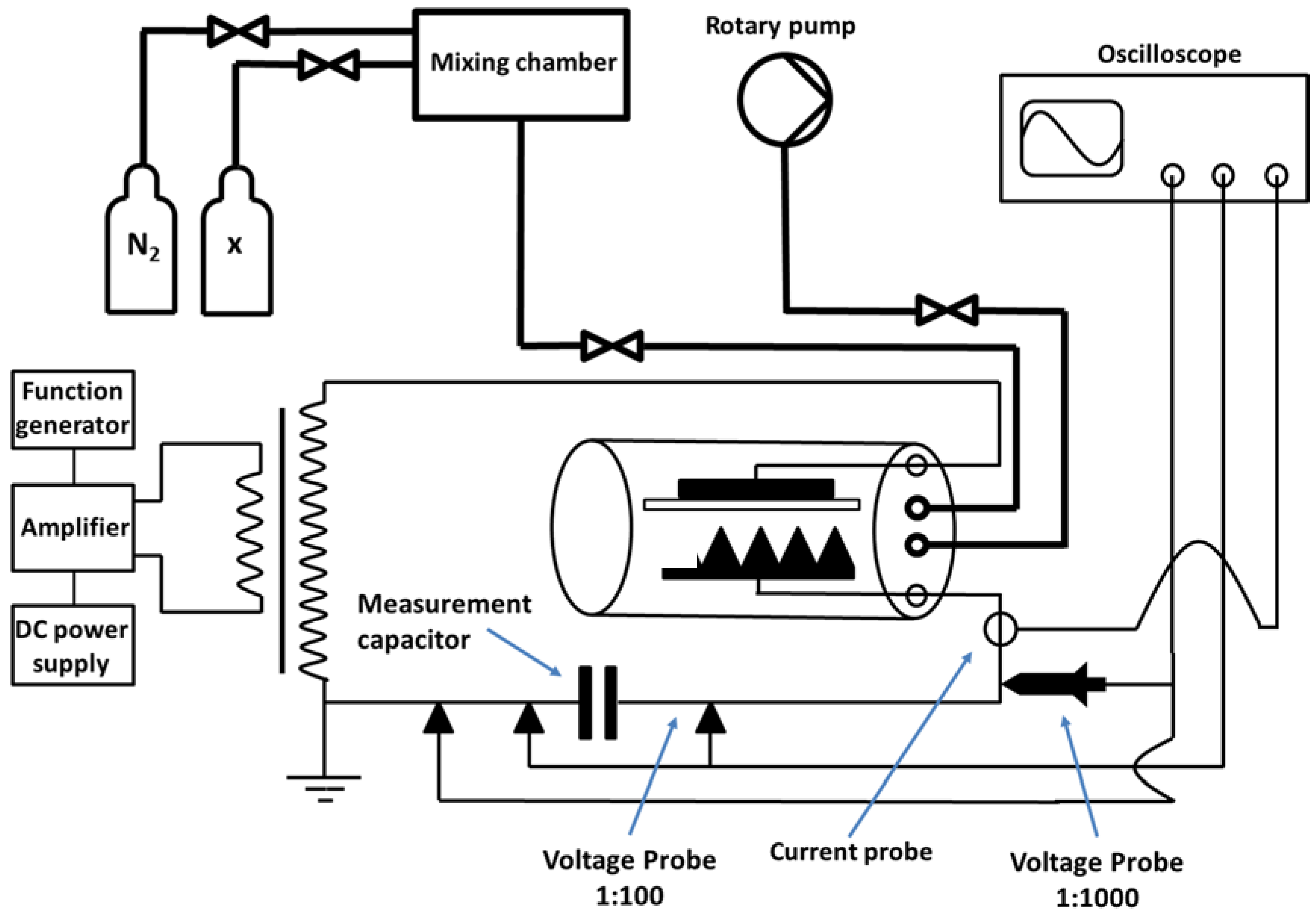 dielectric barrier discharge thesis