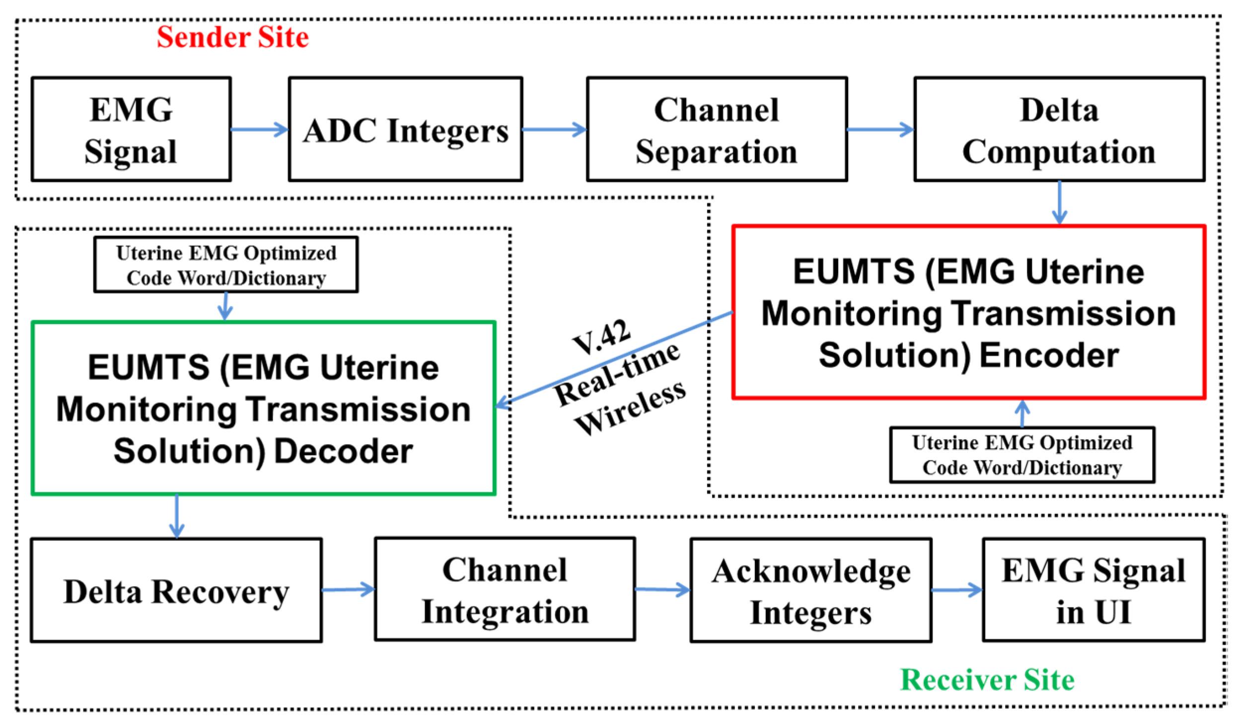 Emg Medical Diagram - Car Wiring Diagrams Explained •