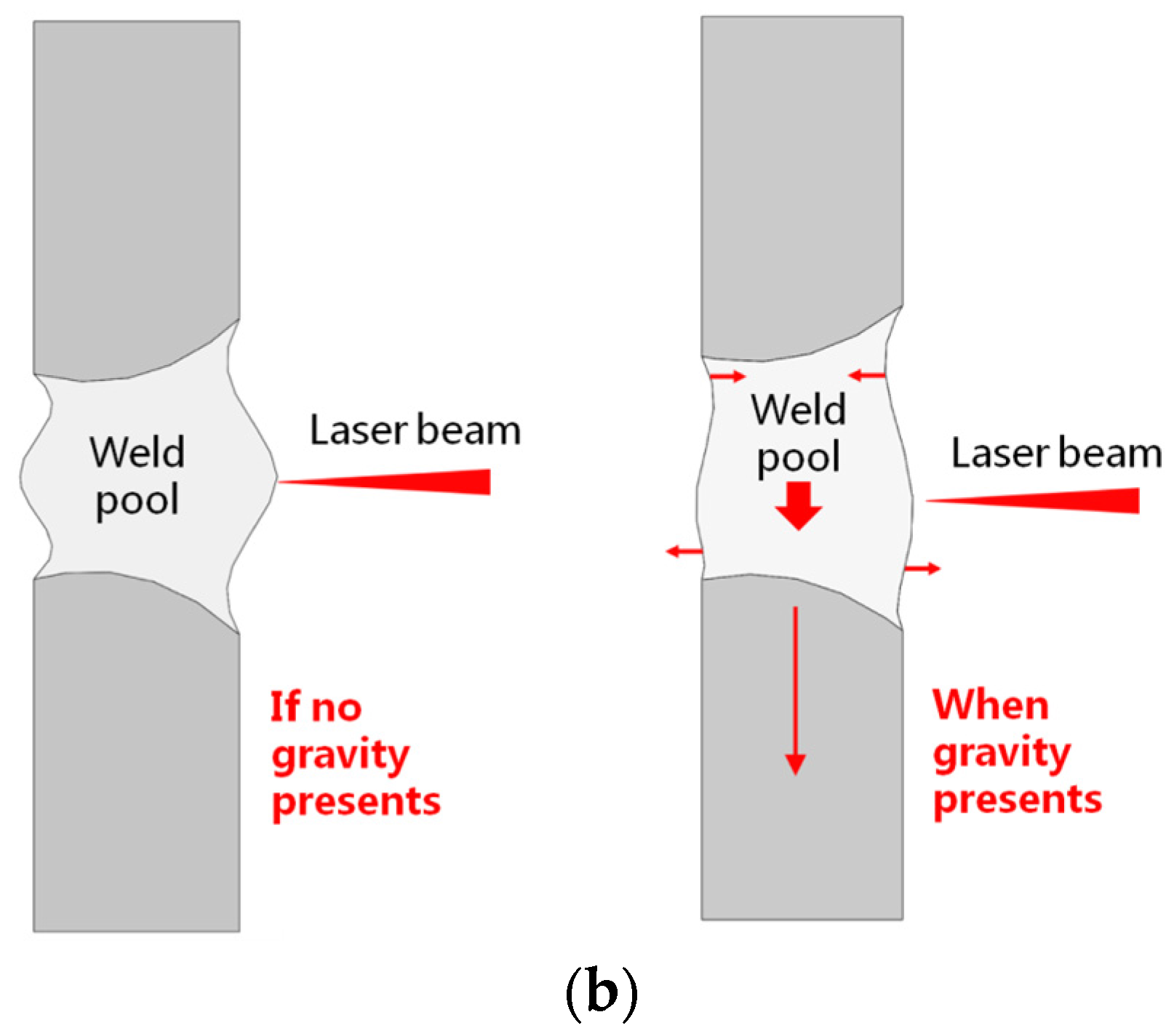 Applied Sciences   Free Full-Text   A Comparative Study on the Laser on