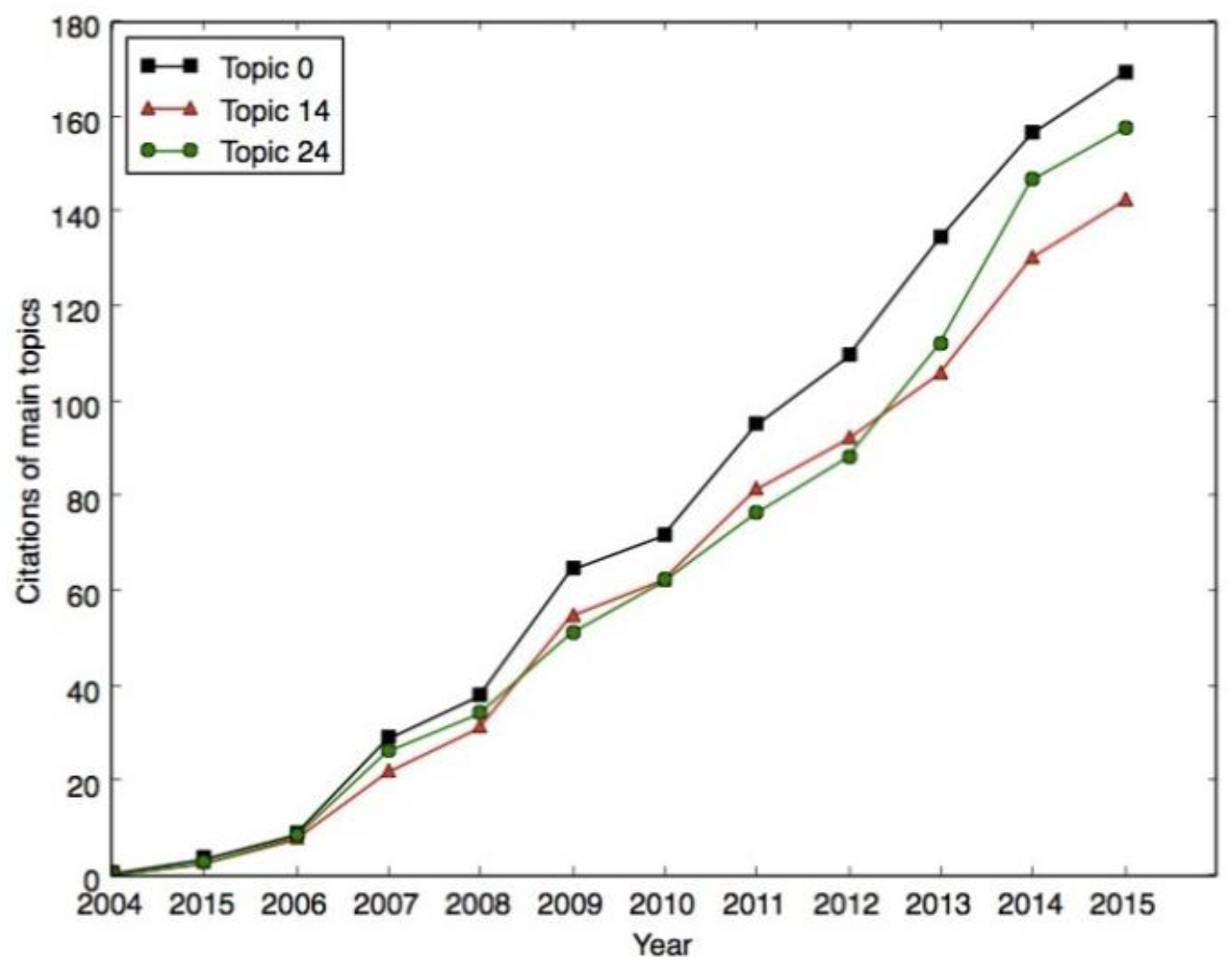 data mining research papers 2010