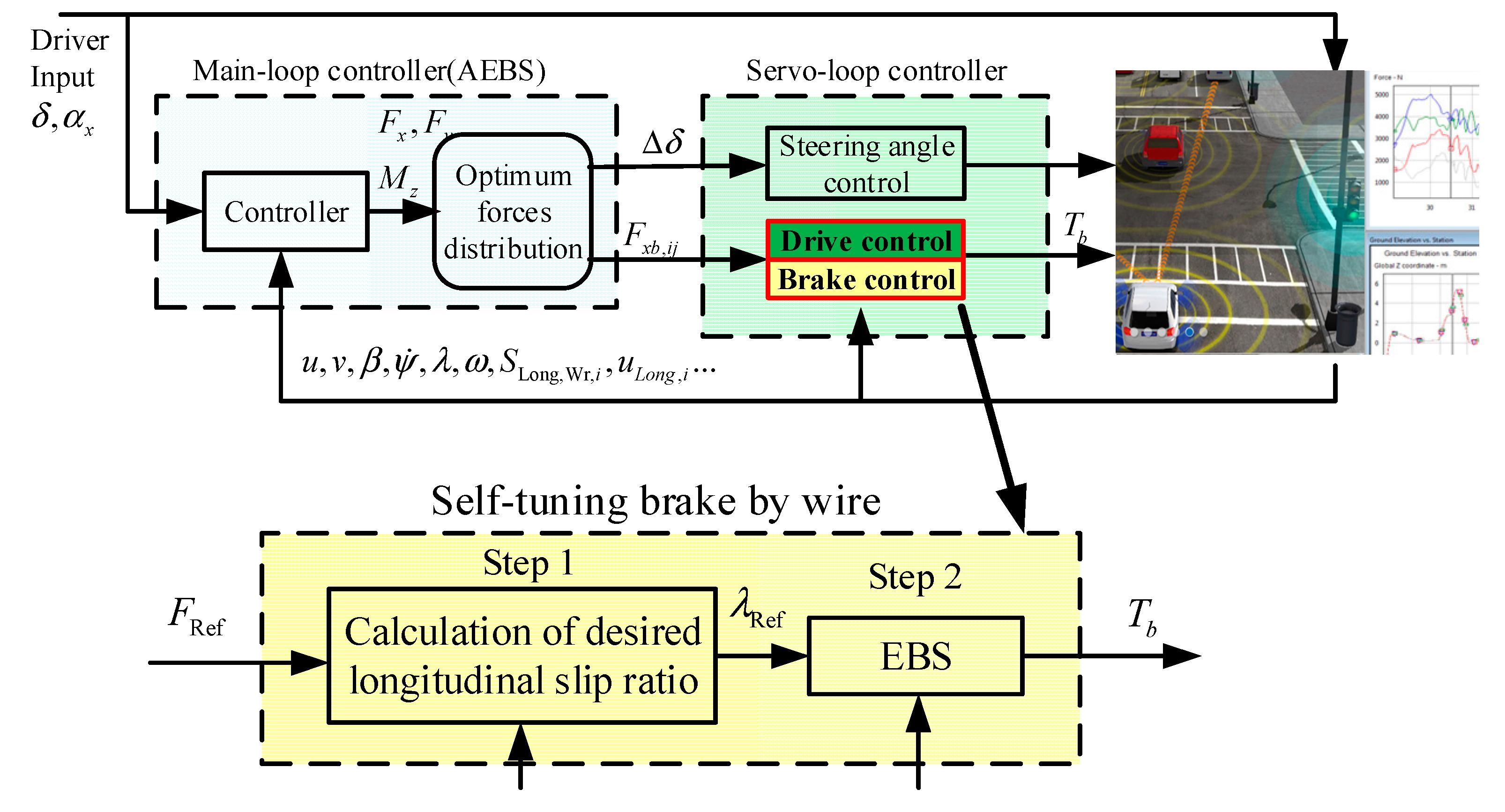 Applied Sciences Free Full Text Advanced Emergency Braking Servo Wiring Diagram Moreover Light Circuit Applsci 07 00504 G001