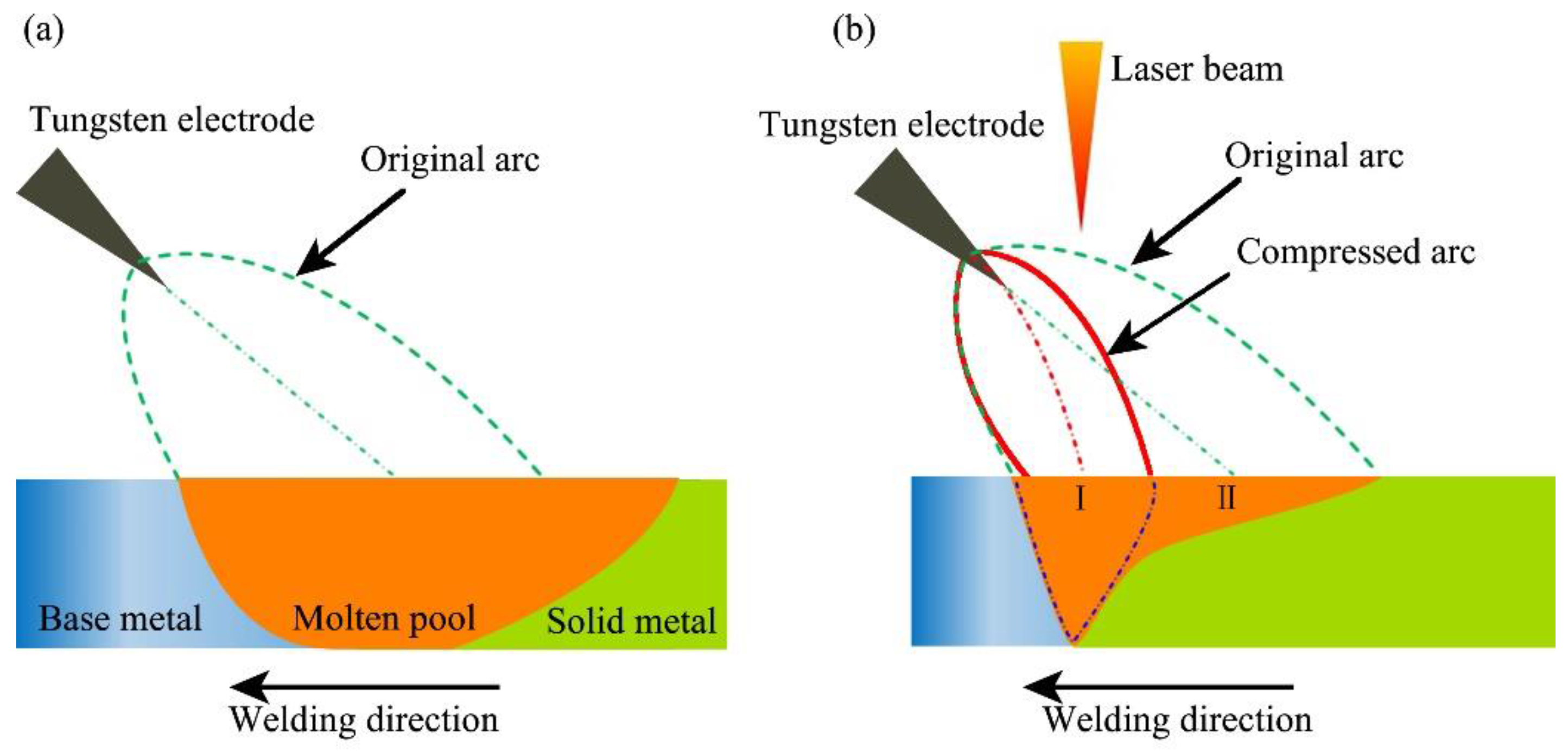 Applied Sciences Free Full Text Application Of Pulsed Laser Tig Gas Welding Equipment Diagram Applsci 07 00527 G013