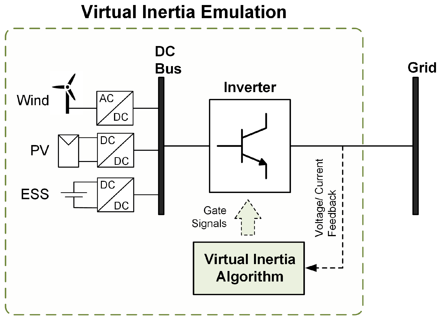 Applied Sciences | Free Full-Text | Virtual Inertia: Current