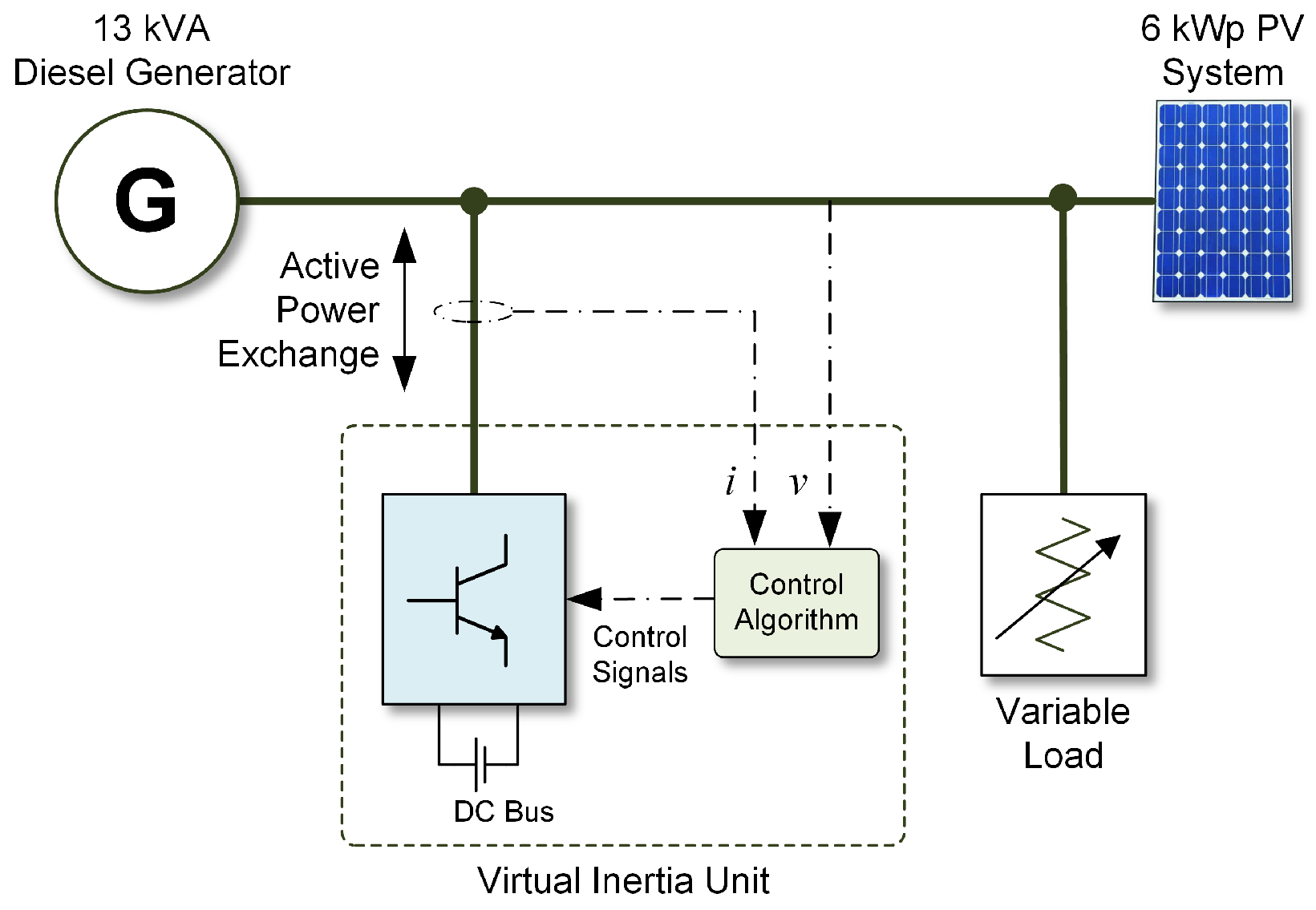 Applied Sciences Free Full Text Virtual Inertia Current Trends Control Panel Wiring Diagram In This Diesel Generator Applsci 07 00654 G011 Figure 11 Schematic