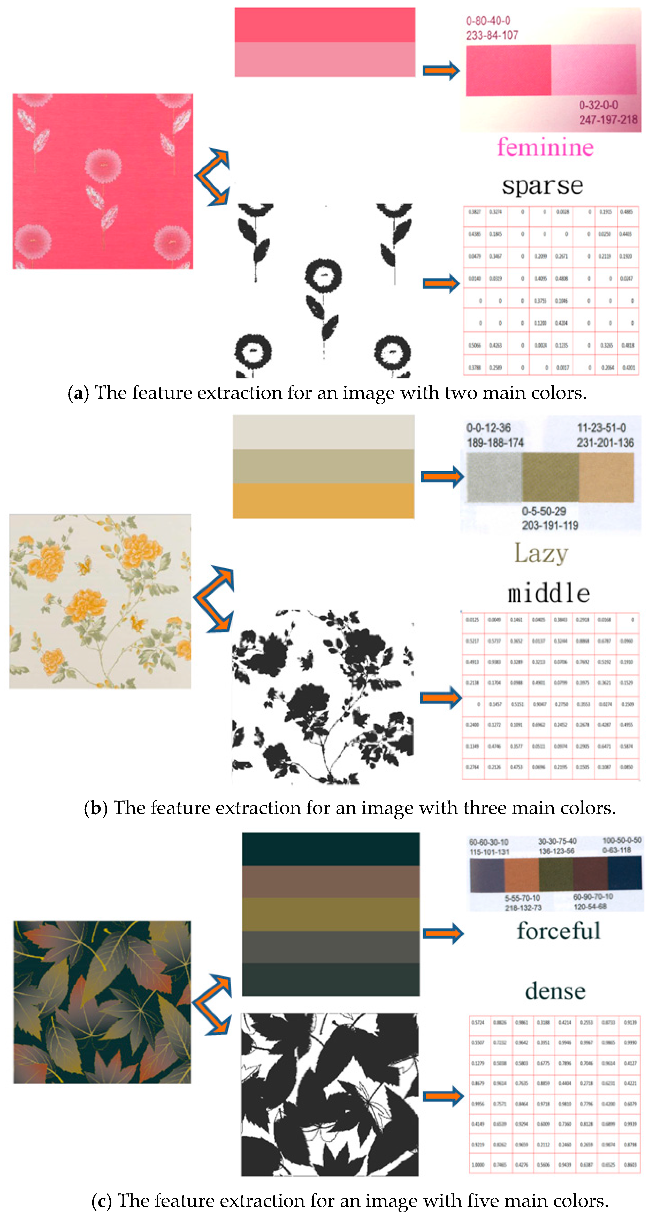 Remote Sensing | Free Full-Text | Fast Binary Coding for the Scene