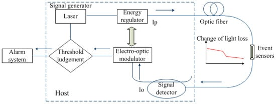 Applied Sciences | Special Issue : Distributed Optical Fiber