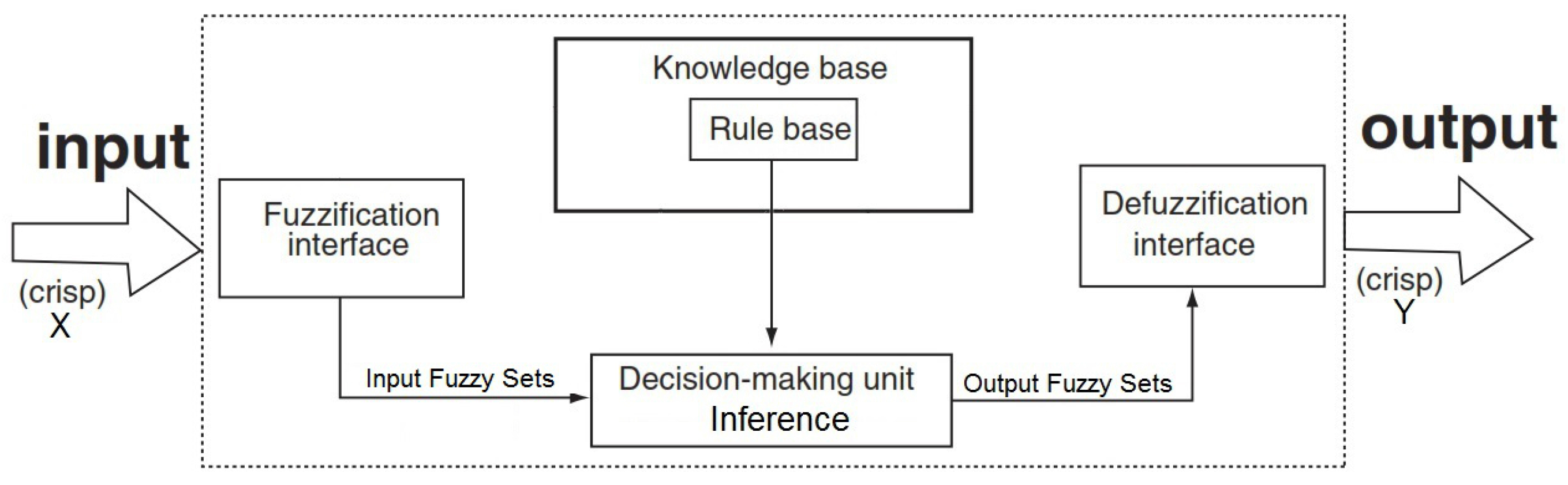 general notion of inference Quotes in statistics & science we may at once admit that any inference from the particular to the general must be prepared to give up every preconceived notion.