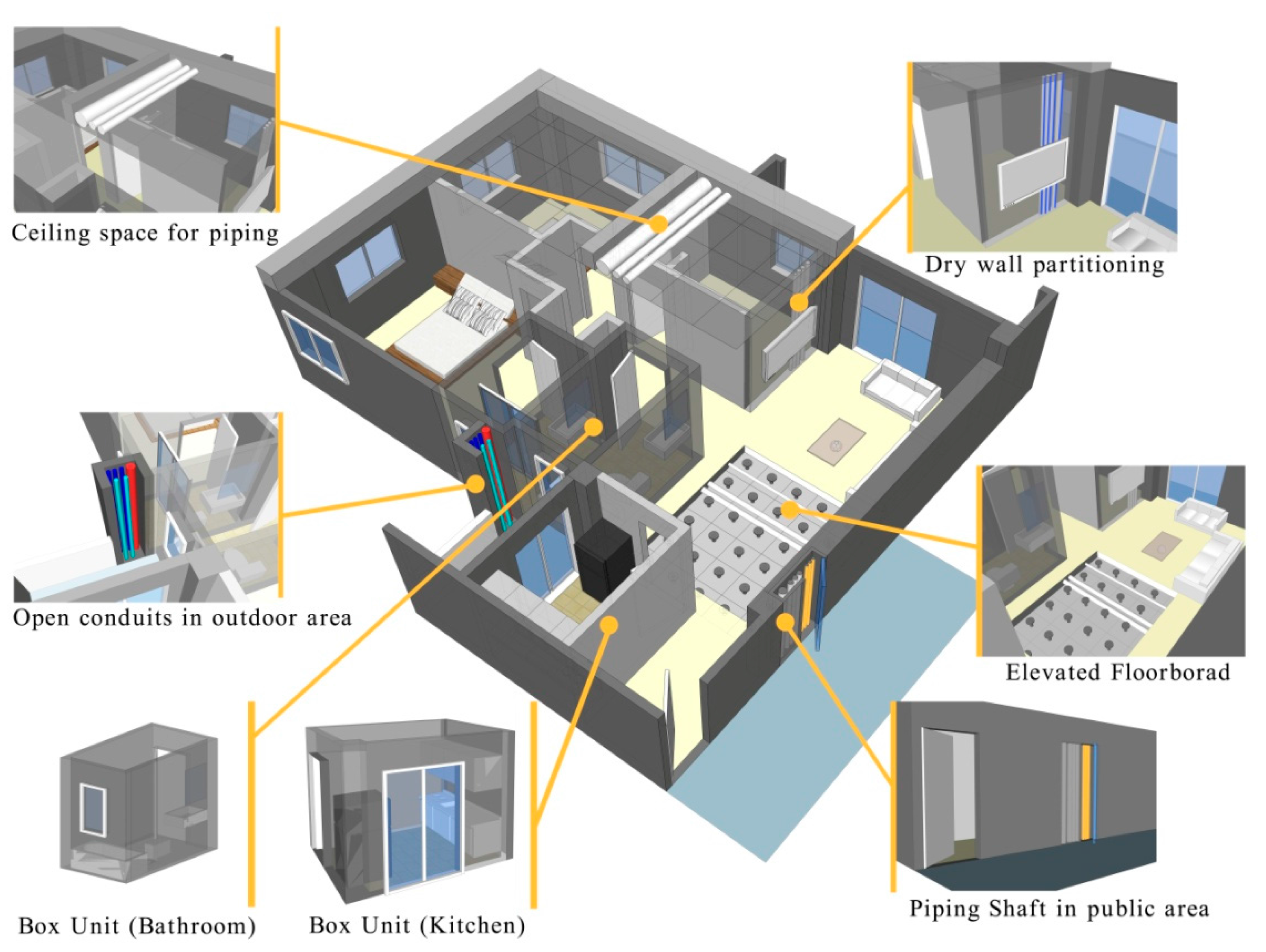 Applied Sciences Free Full Text Bim Based Approach To Simulate Building Adaptive Performance And Life Cycle Costs For An Open Building Design Html