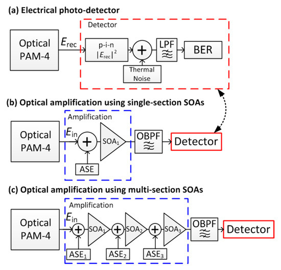 Pin photodiode advantages and disadvantages