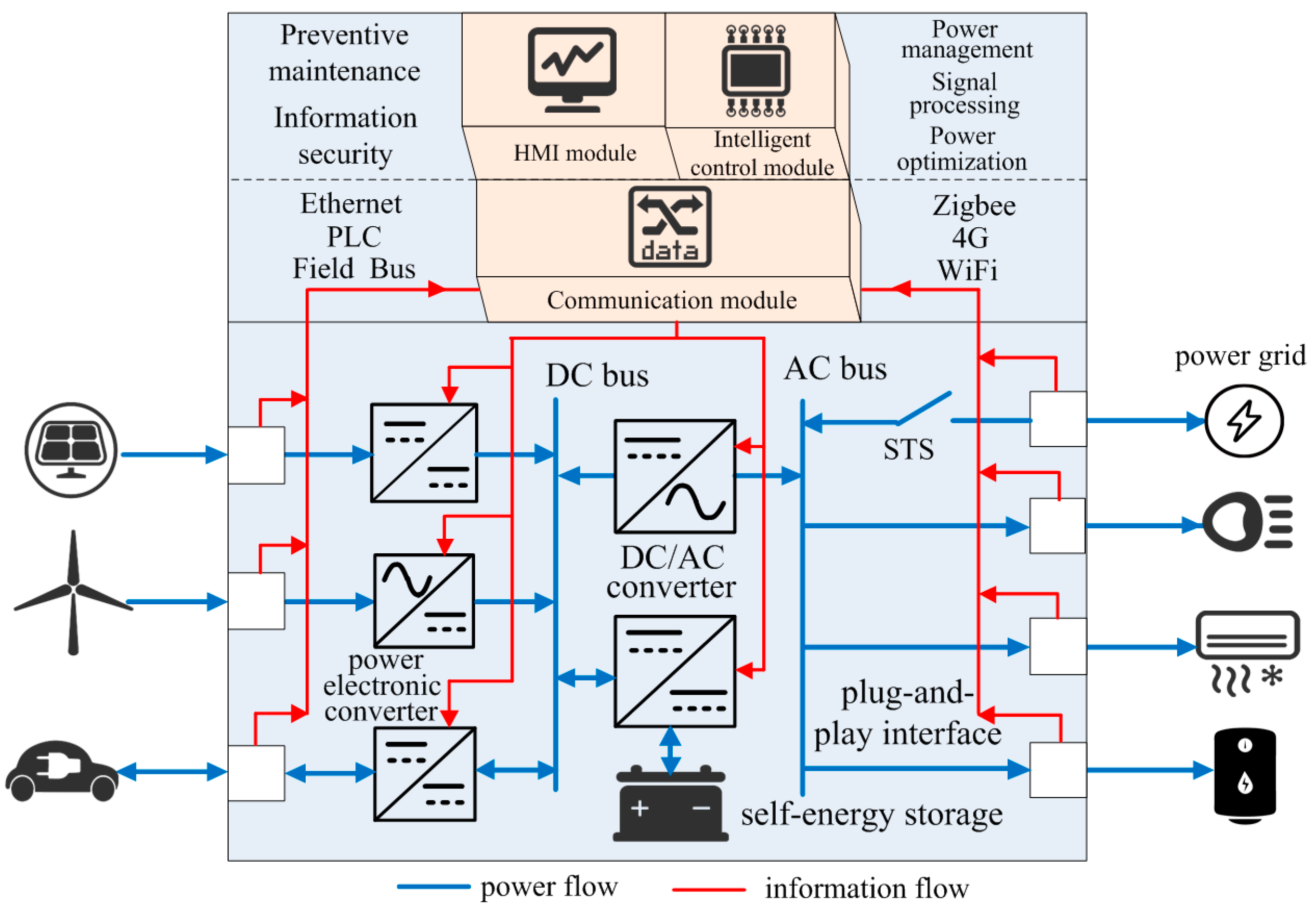 Energy Control System : Applied sciences free full text coordinated control of