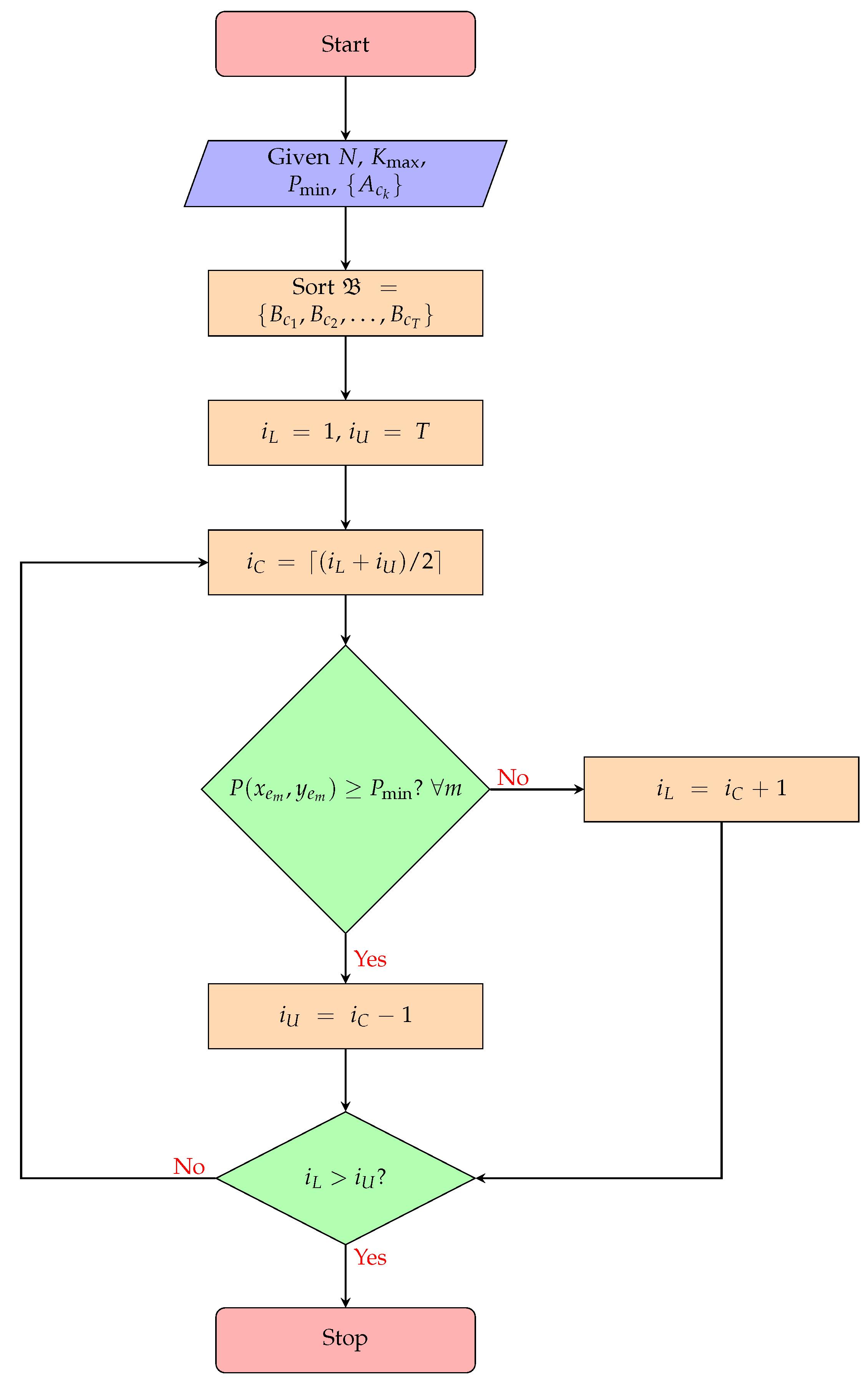 hydraulic flow chart meaning of production process swot analysis euclidean algorithm flowchart basic flowchart grease tank - Bubble Sort Algorithm Flowchart