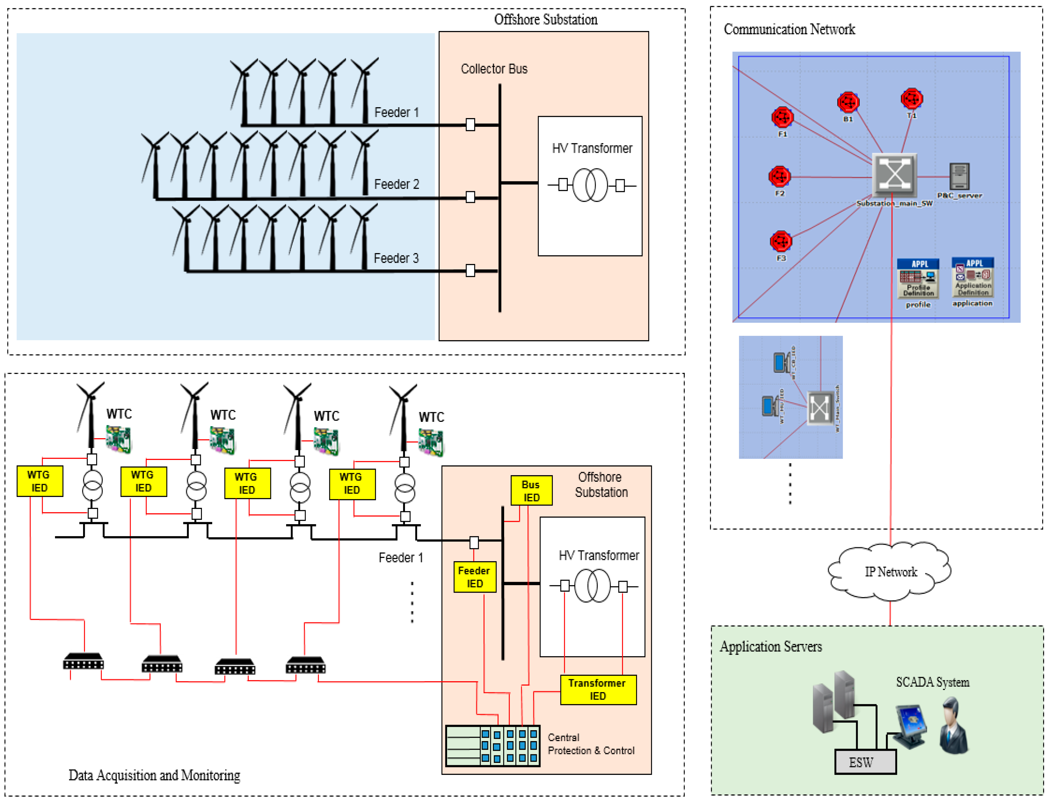 Applied Sciences | Free Full-Text | Communication Architecture for ...