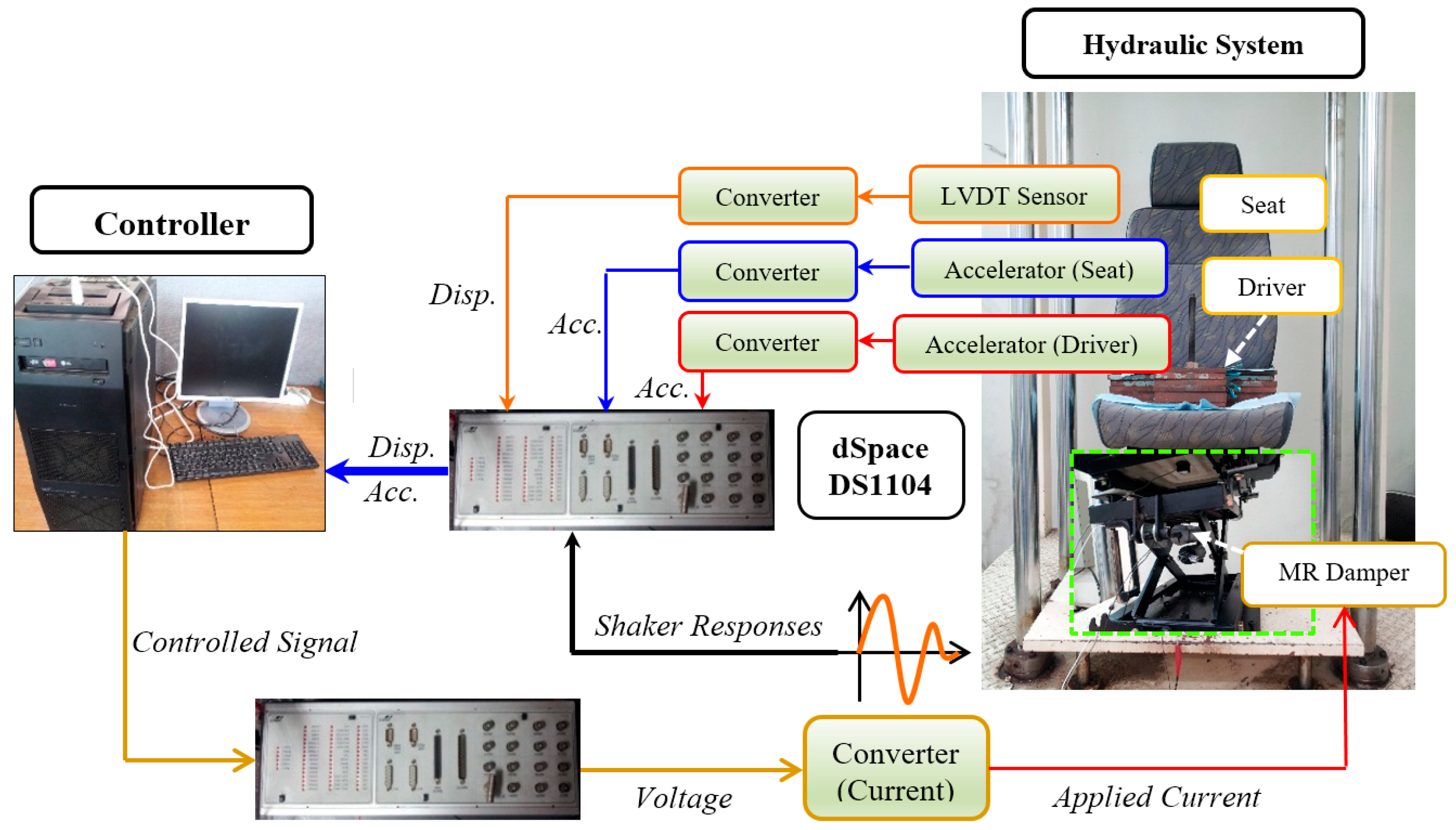 Applied Sciences | Free Full-Text | A Novel Adaptive PID ...