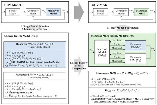 Applied Sciences | Special Issue : Modeling, Simulation