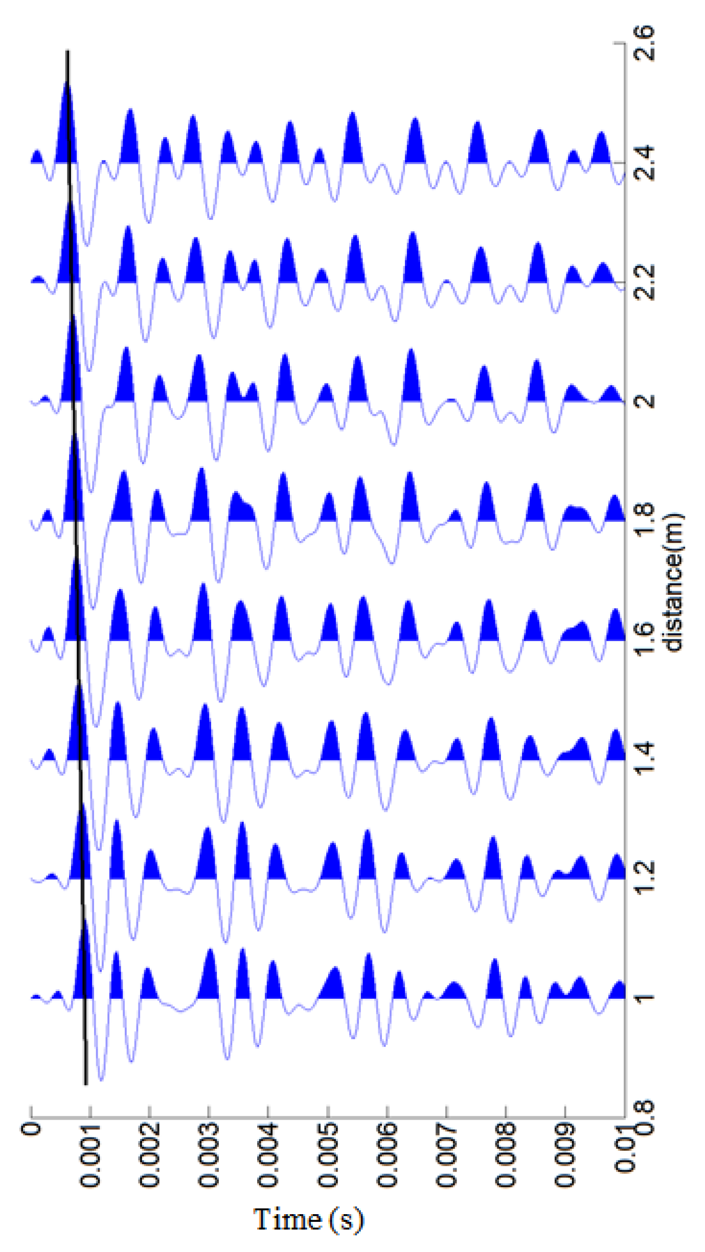 Applied Sciences | Free Full-Text | Numerical Study on Guided Wave
