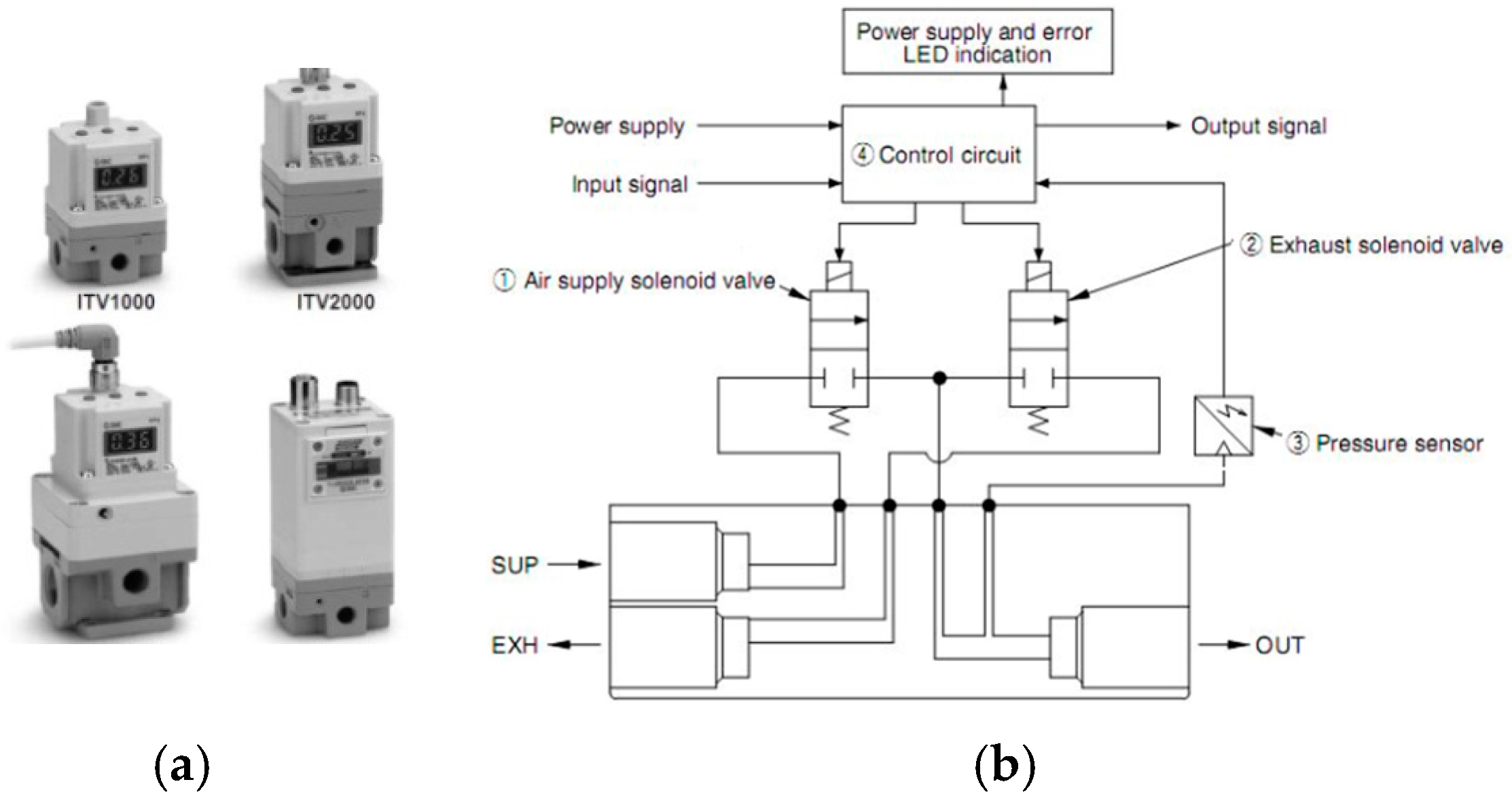 Applied Sciences | Free Full-Text | Research Progress of Related  Technologies of Electric-Pneumatic Pressure Proportional Valves | HTMLMDPI