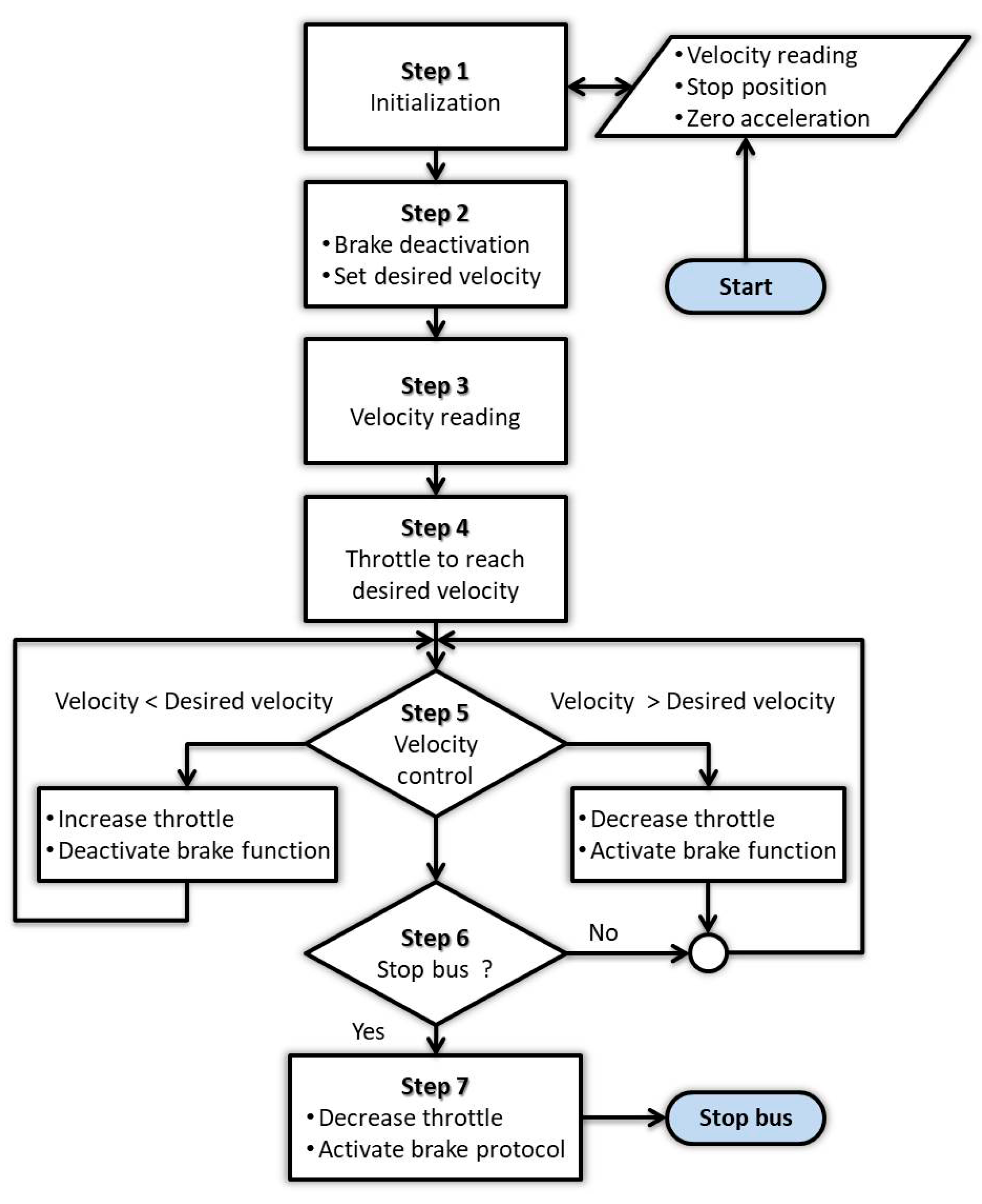 Applied sciences free full text an experimental platform for implemented flowchart for velocity control applsci 07 01131 g004 nvjuhfo Choice Image