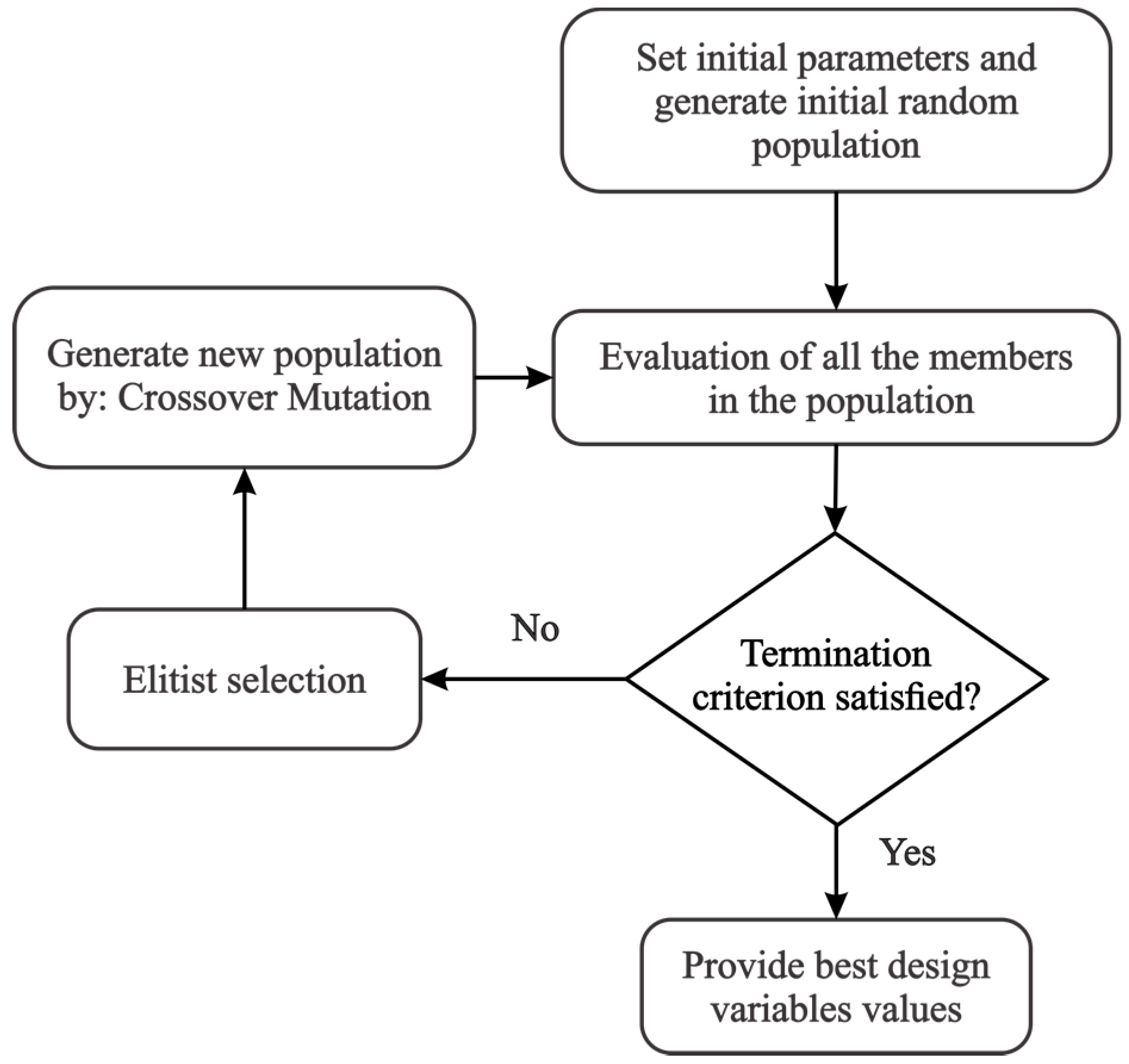 Applied Sciences | Free Full-Text | Genetic Algorithm-Based