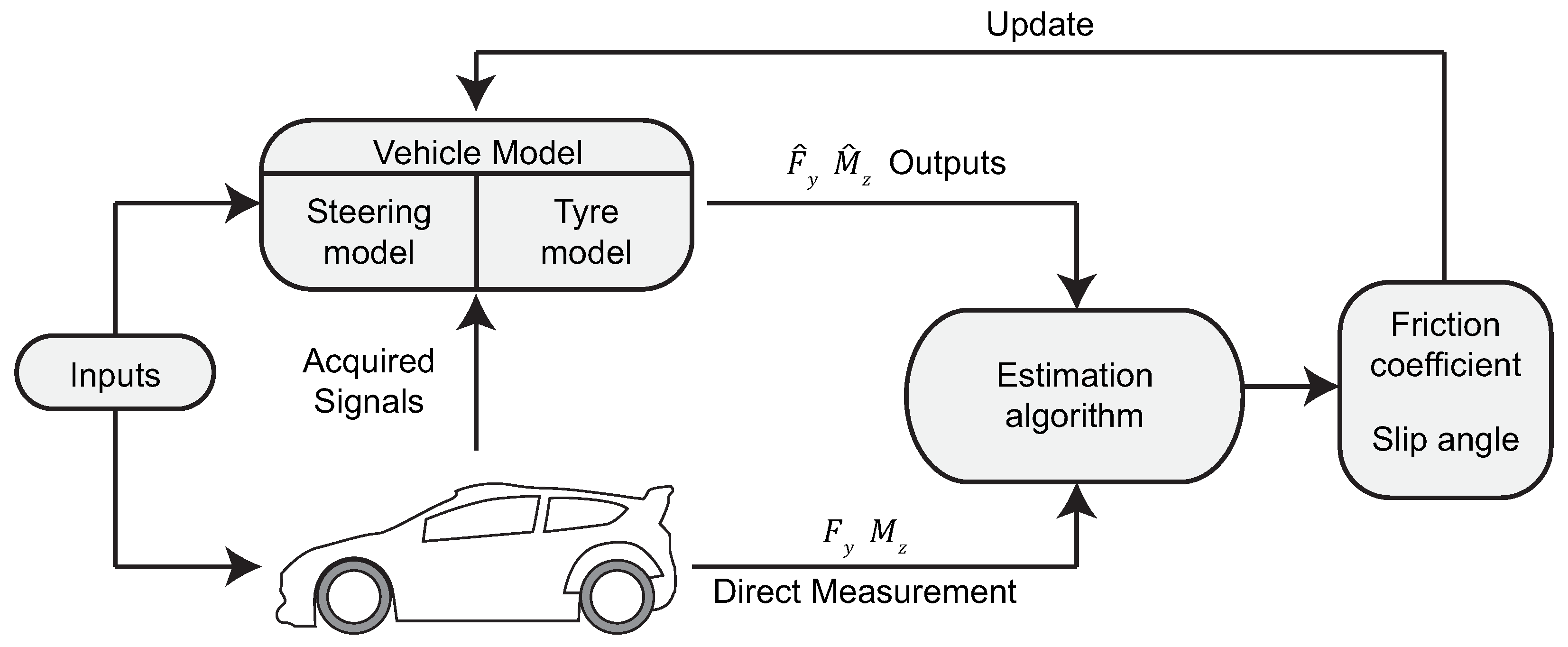 a coefficient of friction estimation monitoring Presented a method for detecting the coefficient of friction by monitoring the tyre li, k tire-road friction coefficient estimation based on the resonance.