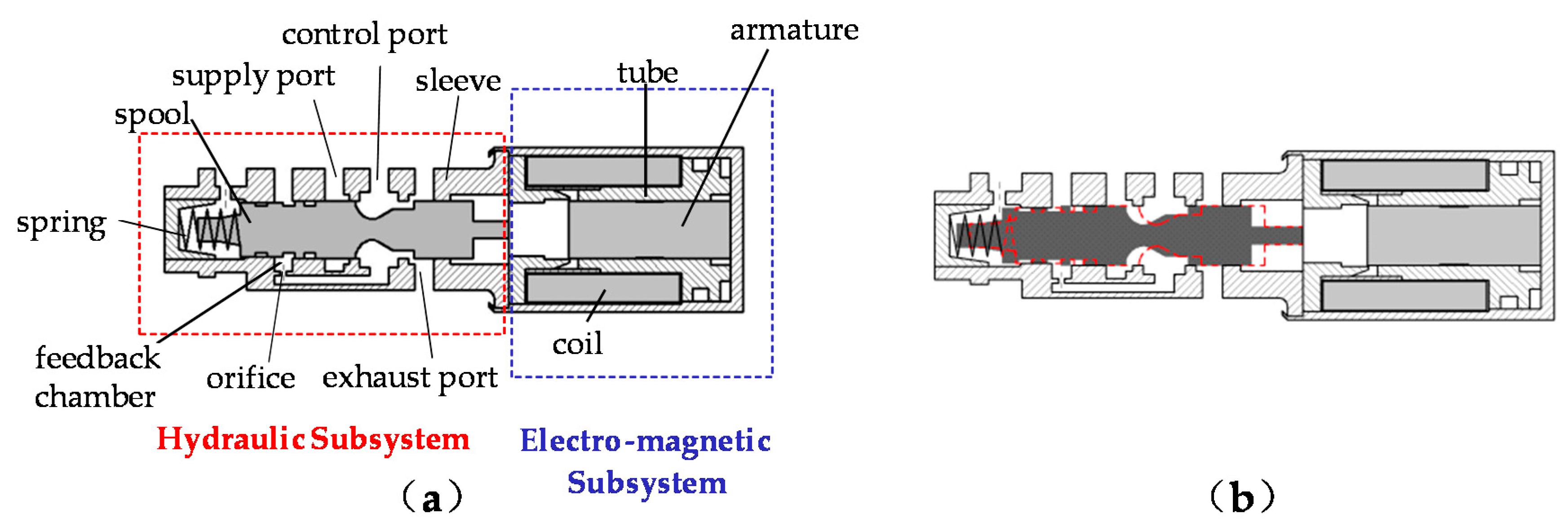 solenoid valve working principle pdf