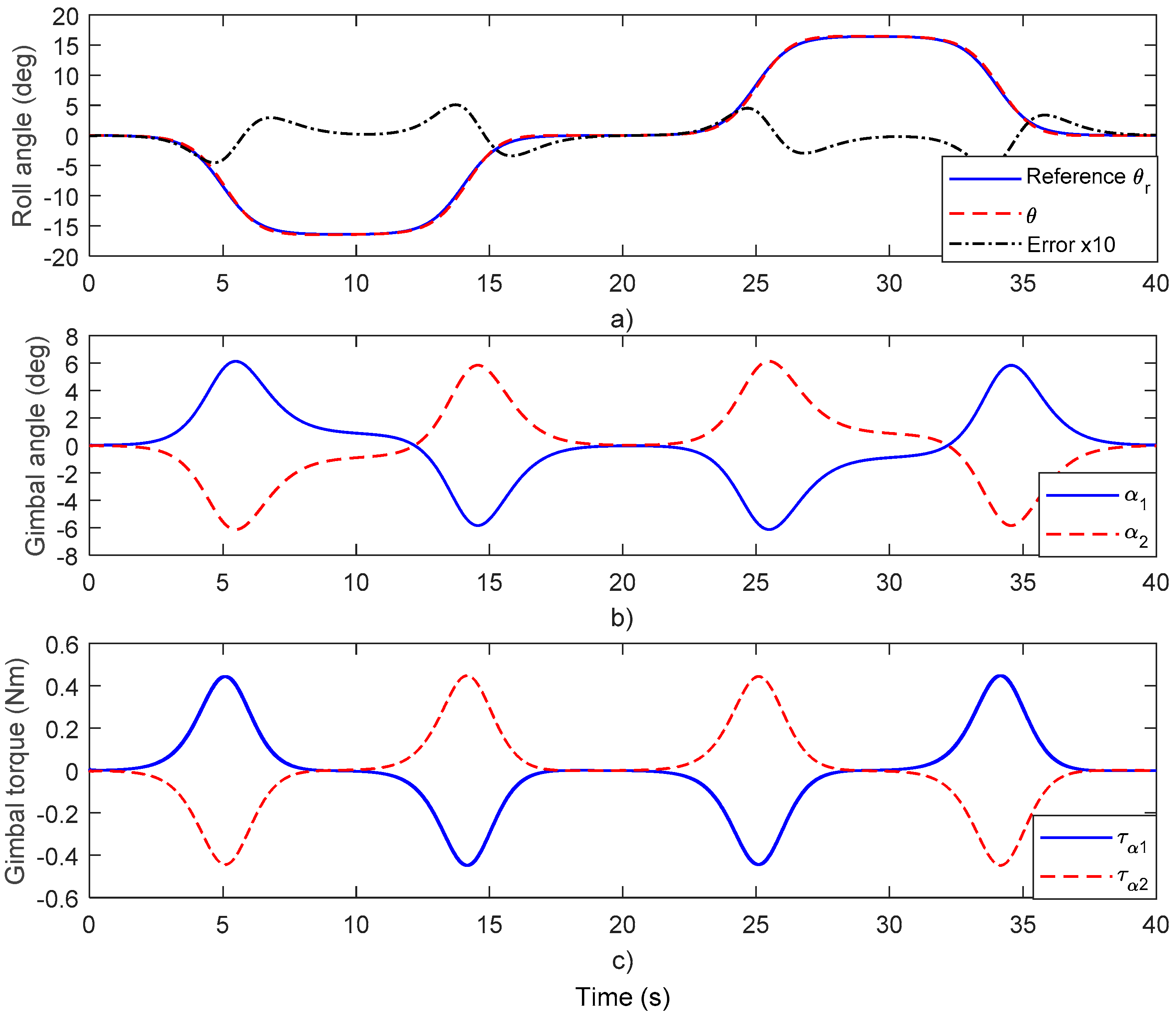 design and development of a pendulum