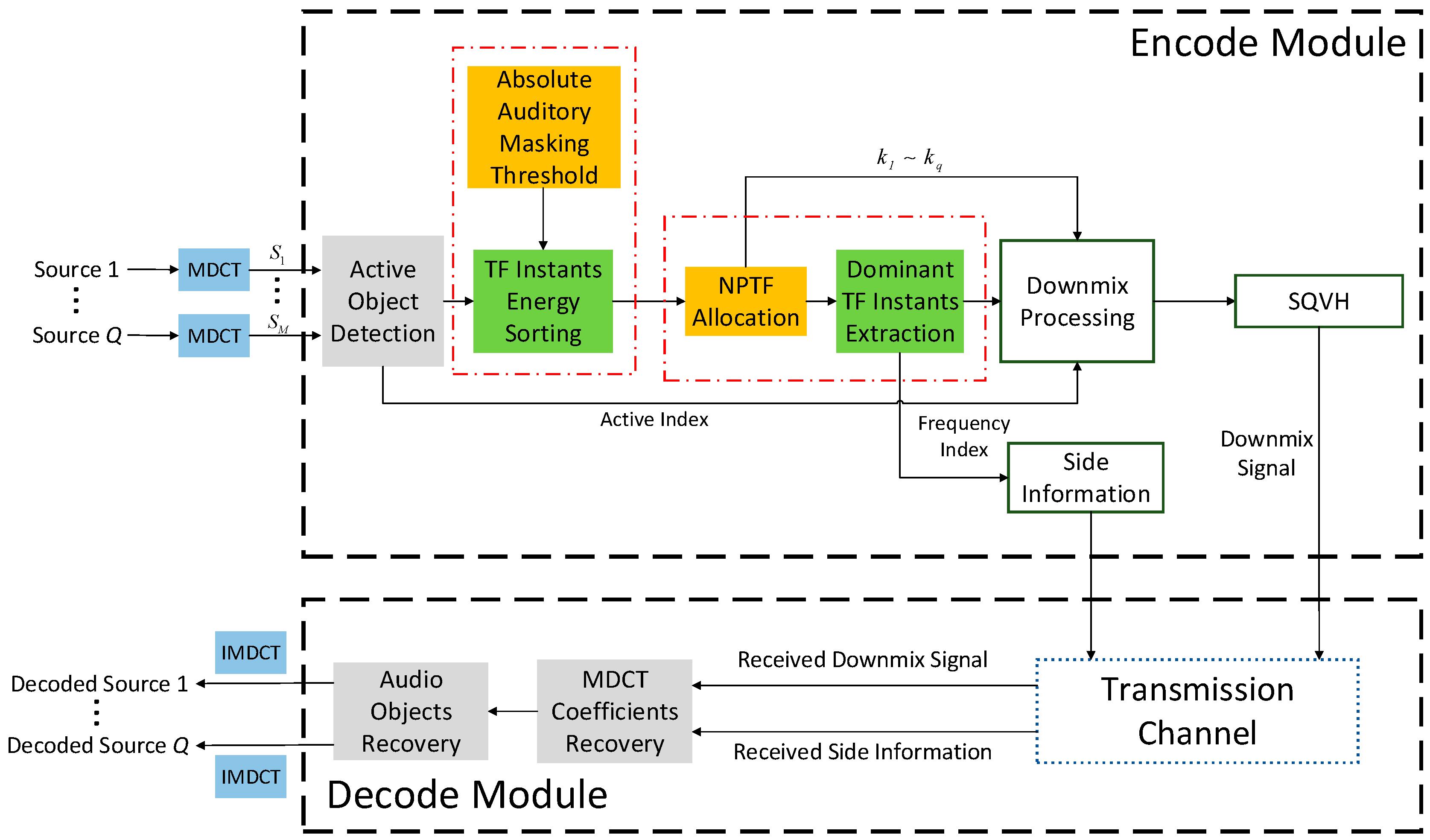 modified huffman coding