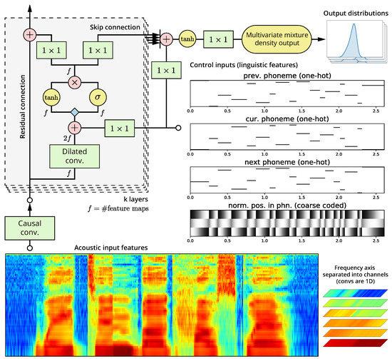 Applied Sciences | Free Full-Text | A Neural Parametric