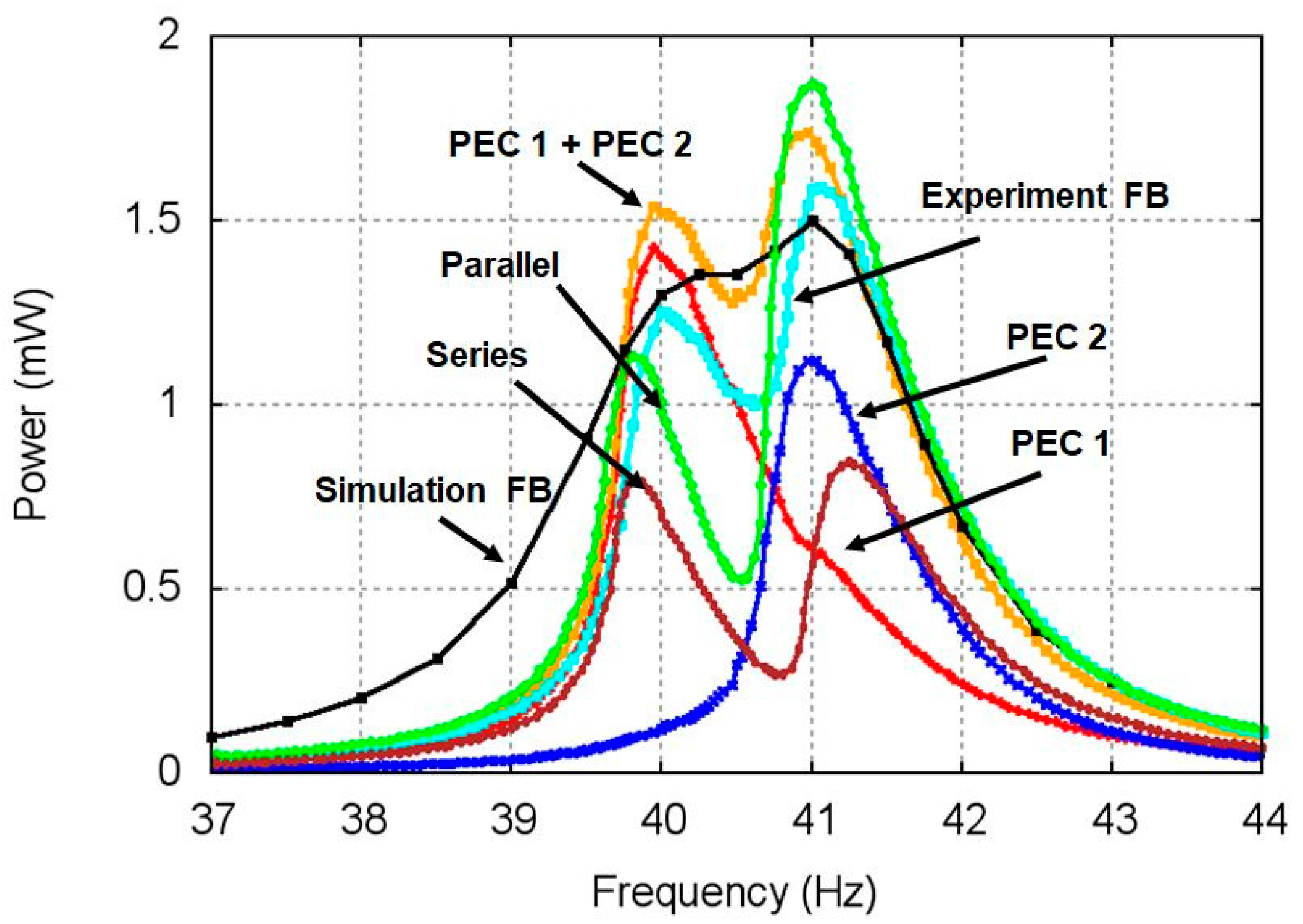 response of low frequency harvesting systems