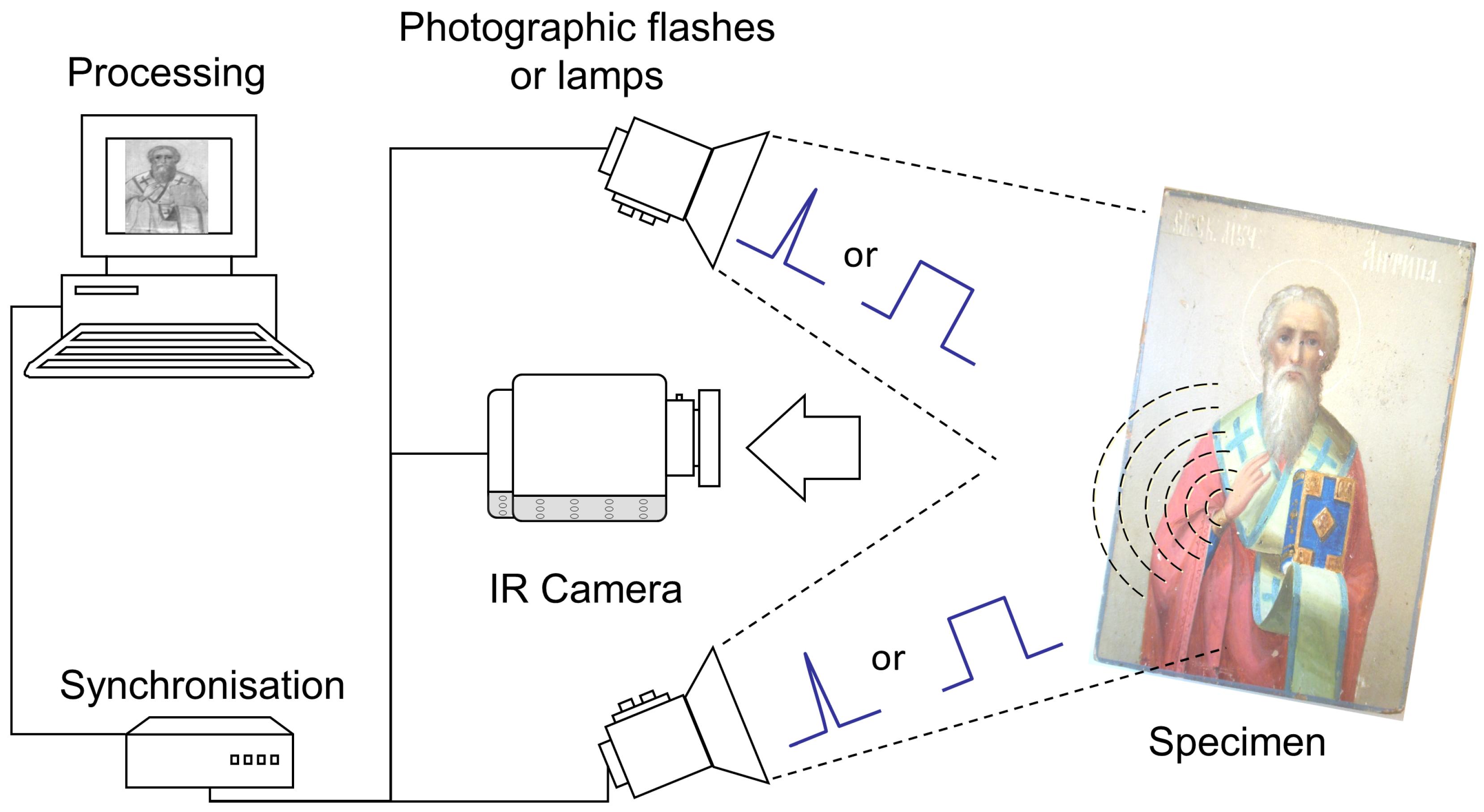applsci 08 00050 g001 ir camera diagram data wiring diagram site